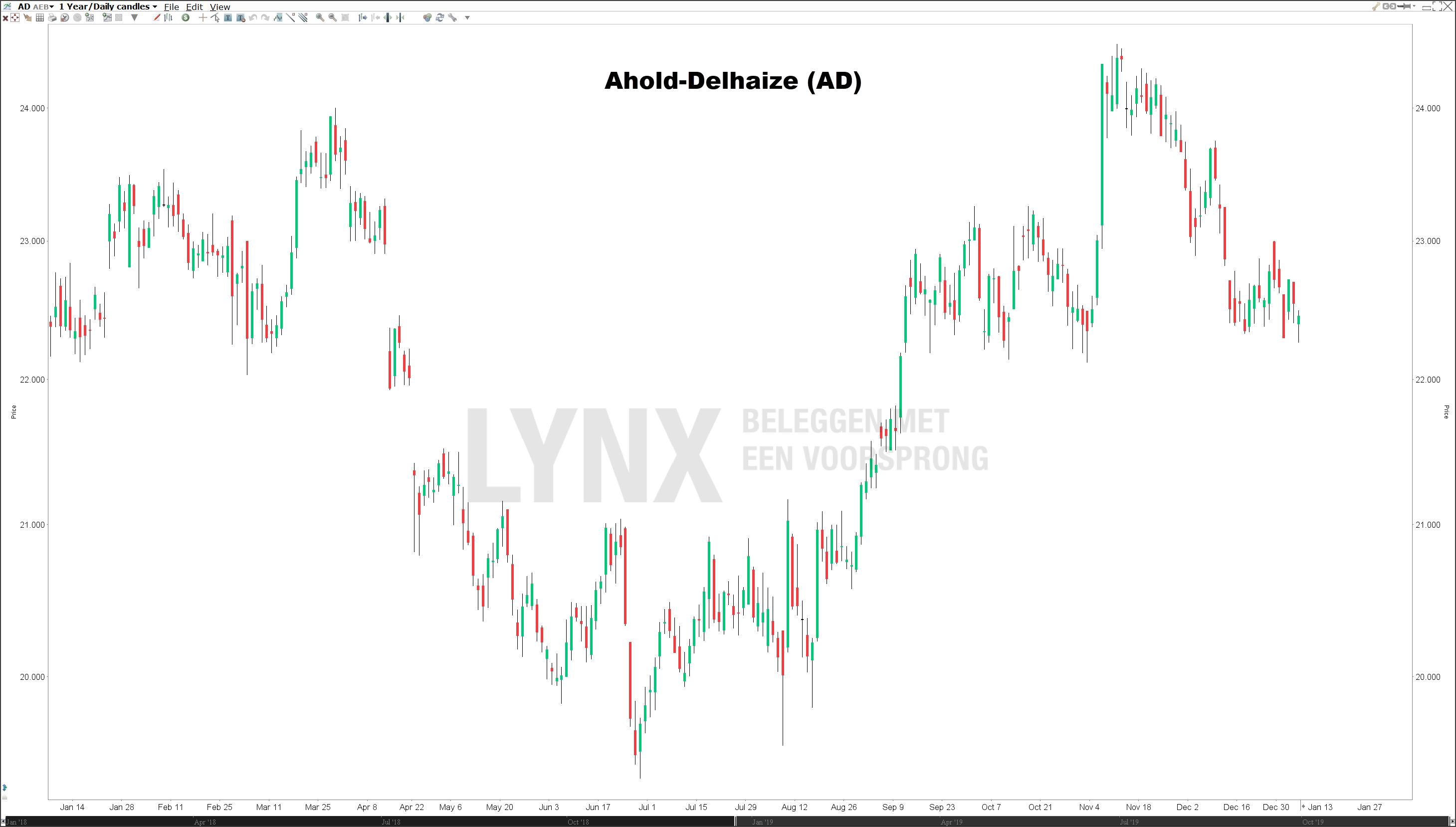 Koers Ahold Delhaize (AD) Nederlandse dividendaandelen