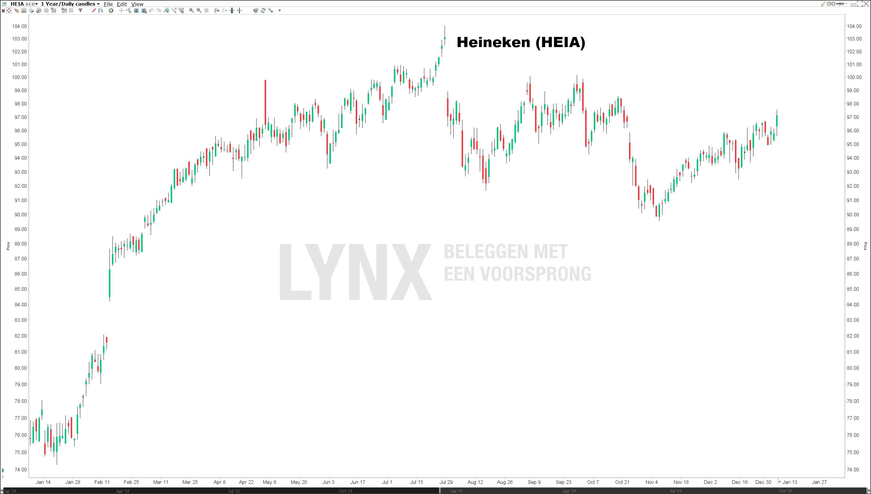 Koers Heineken Nederlandse Aandelen