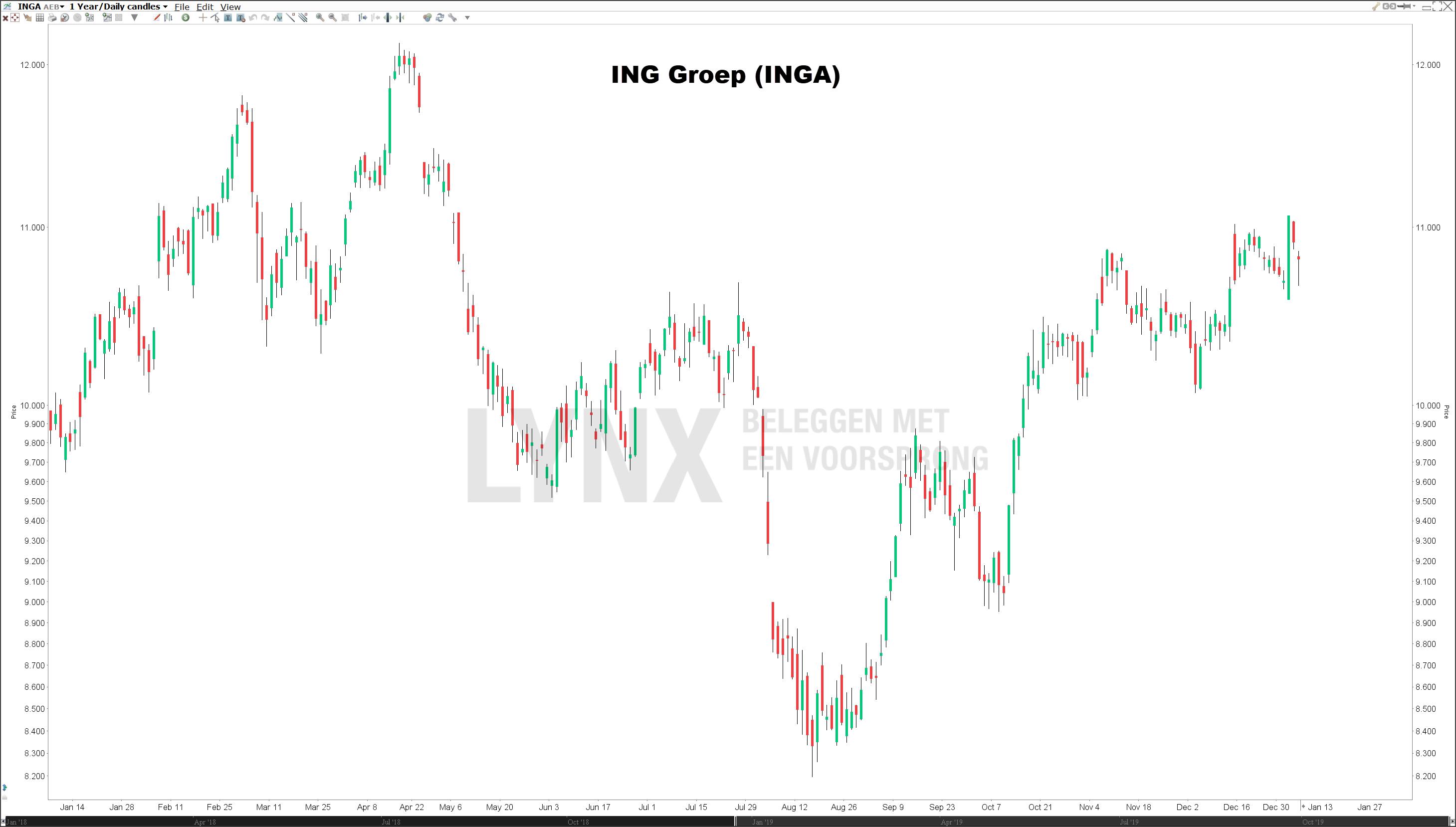 Koers ING Groep beste Nederlandse dividendaandeel
