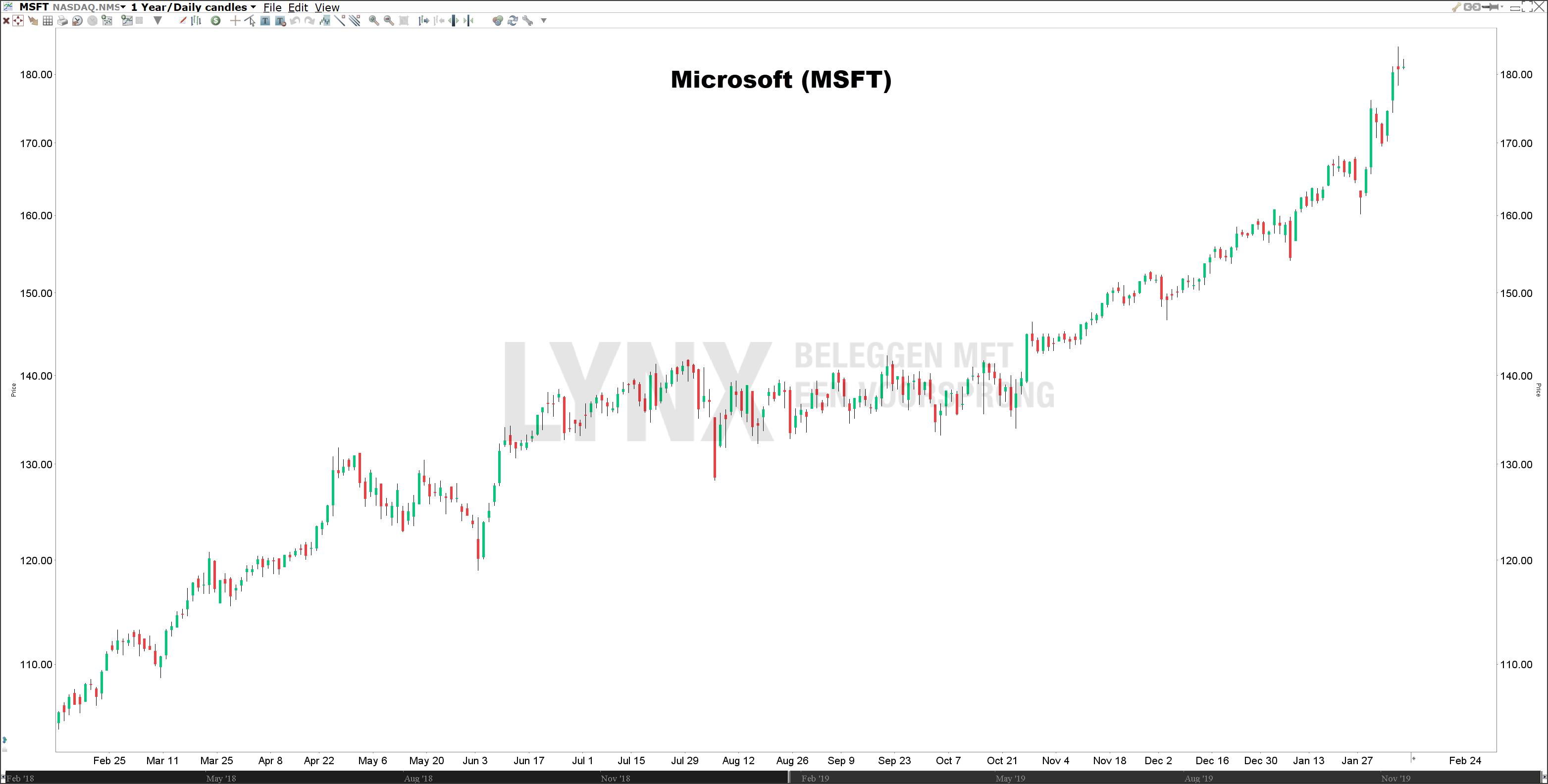 Koers Microsoft beste Amerikaanse dividend aandelen