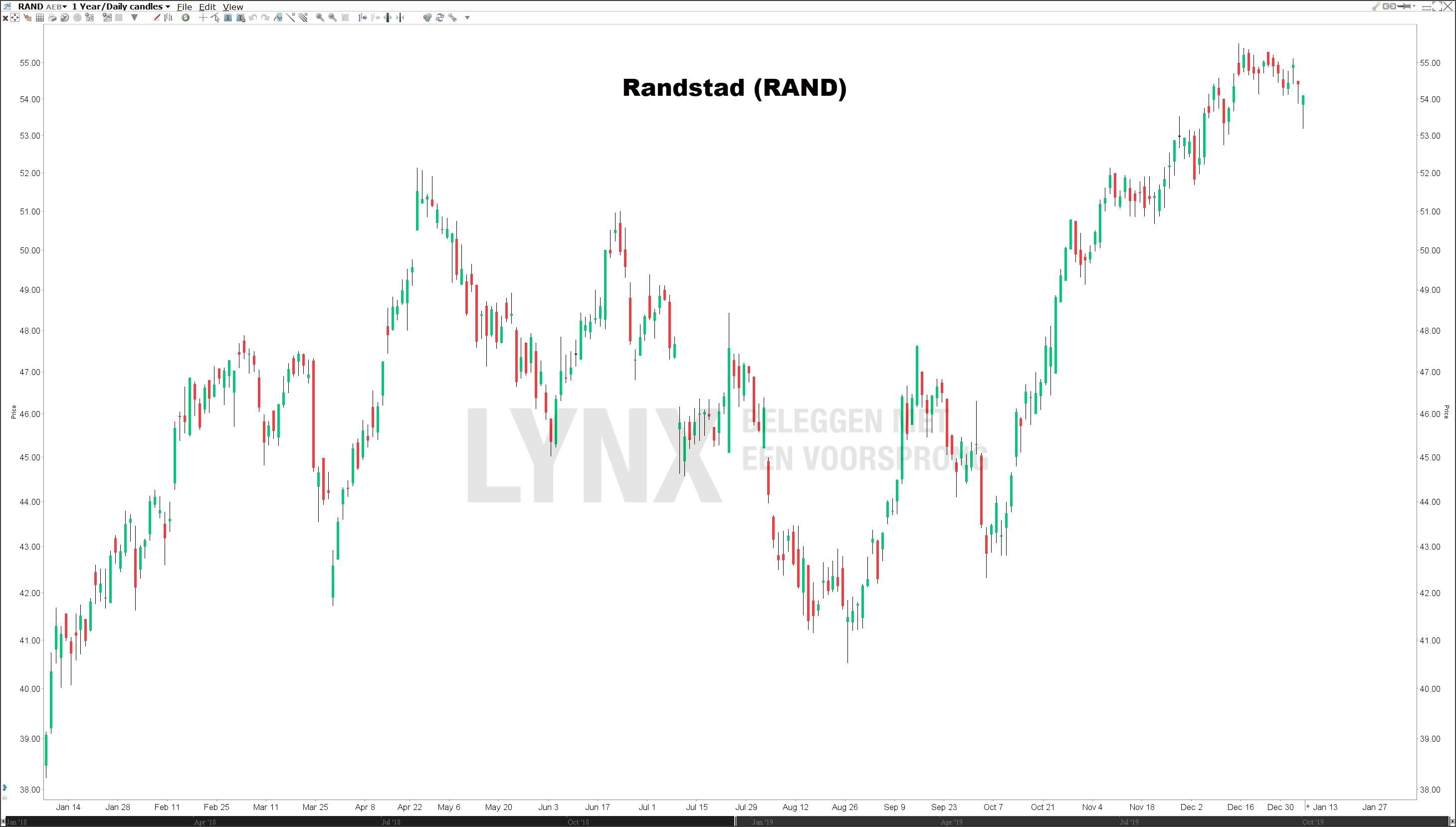 Koers Randstad Nederlandse dividendaandelen