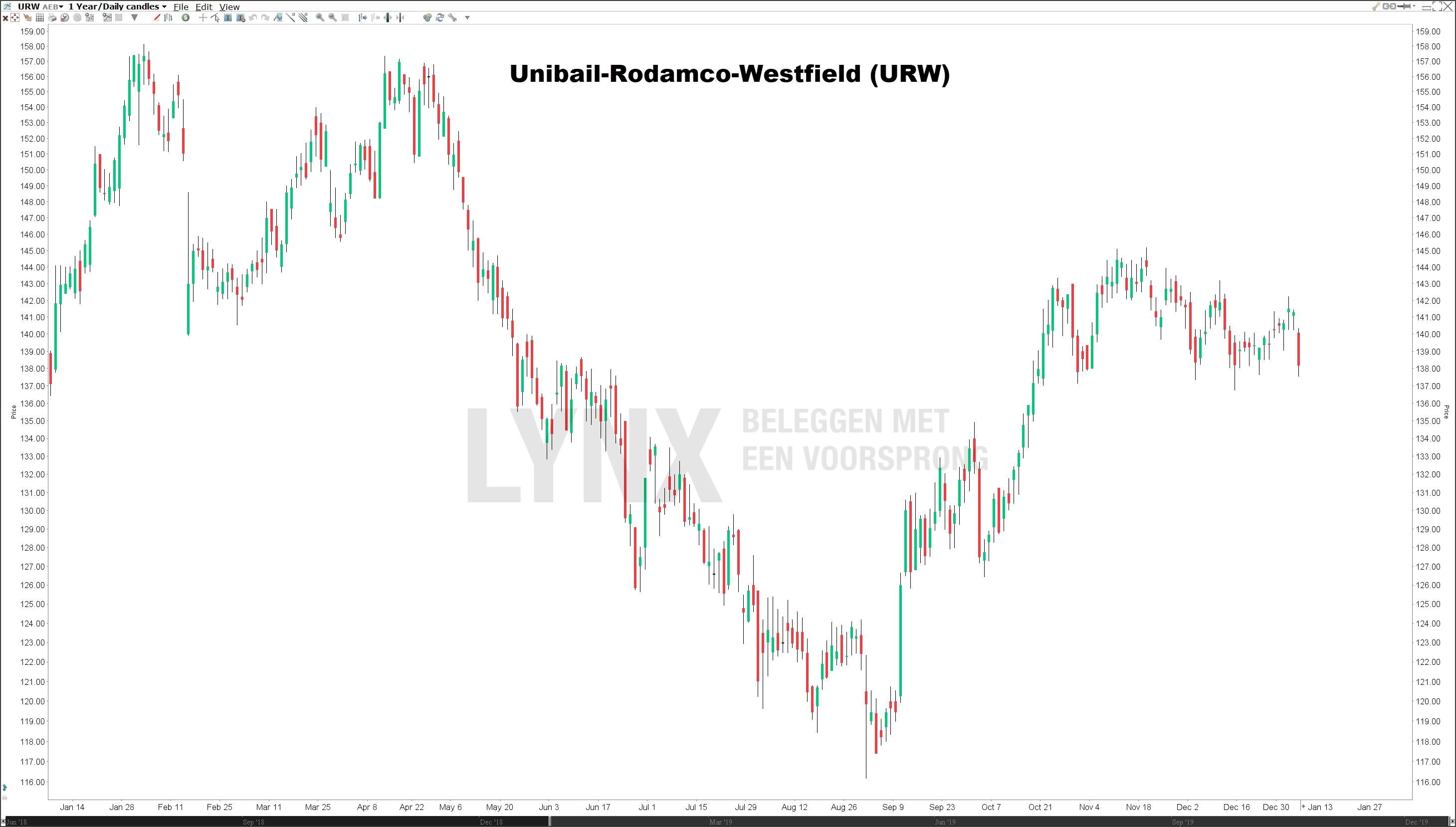 Koers Unibail-Rodamco-Westfield Nederlandse dividendaandelen
