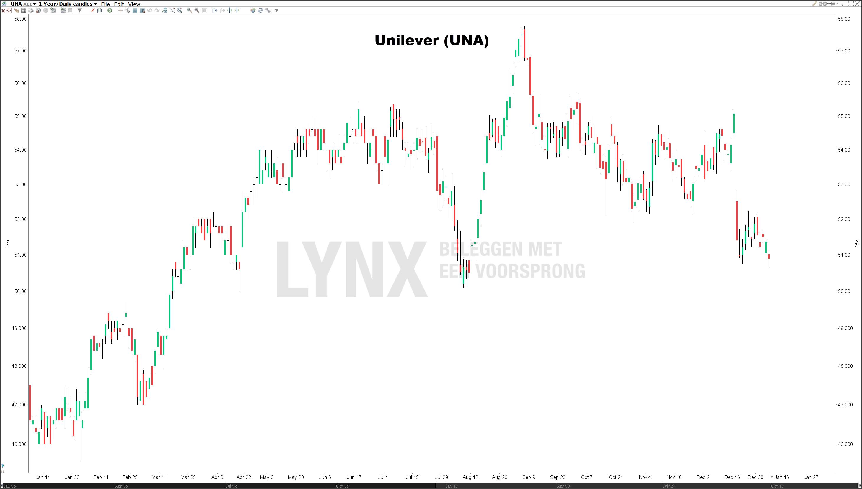 Koers Unilever Nederlandse dividendaandelen
