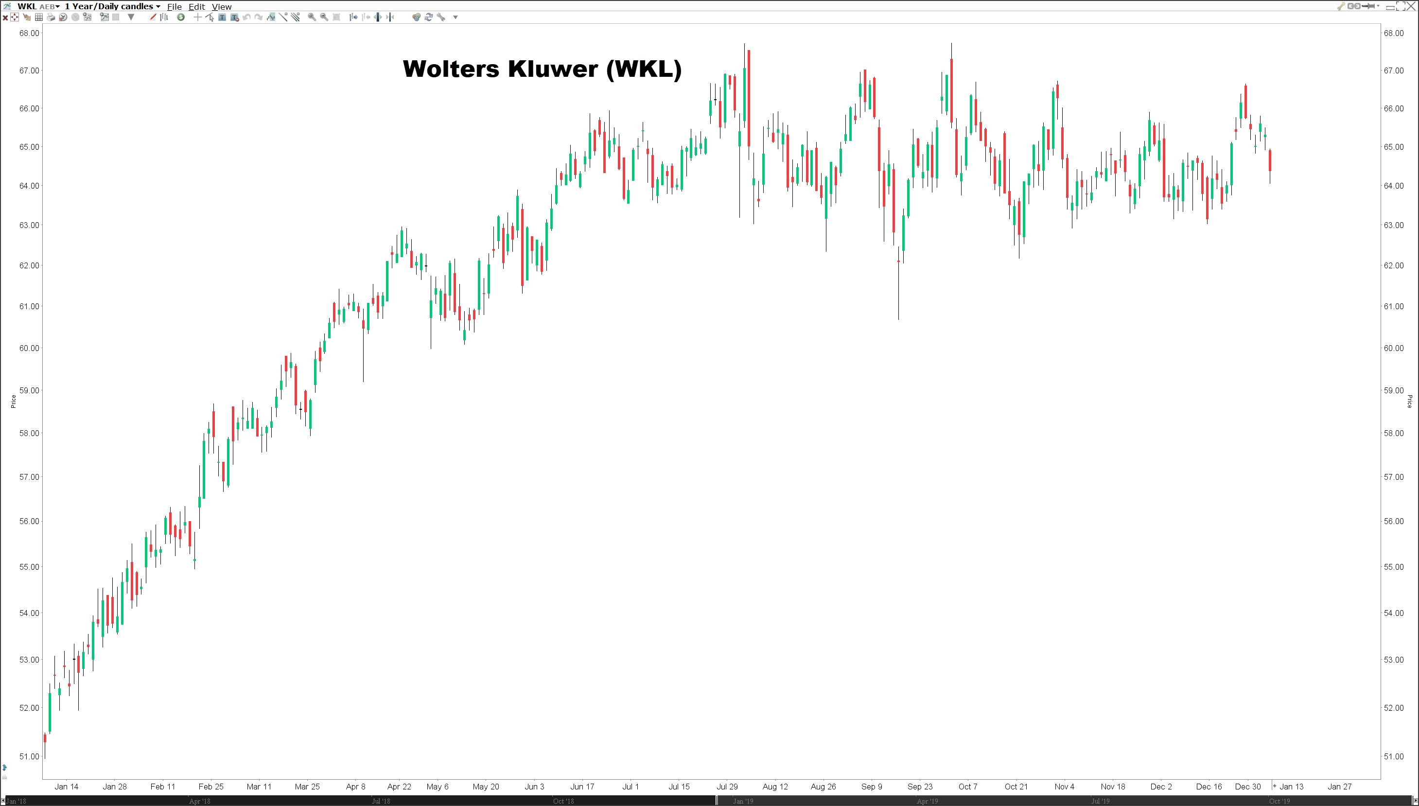 Koers Wolters Kluwer Nederlandse dividendaandelen