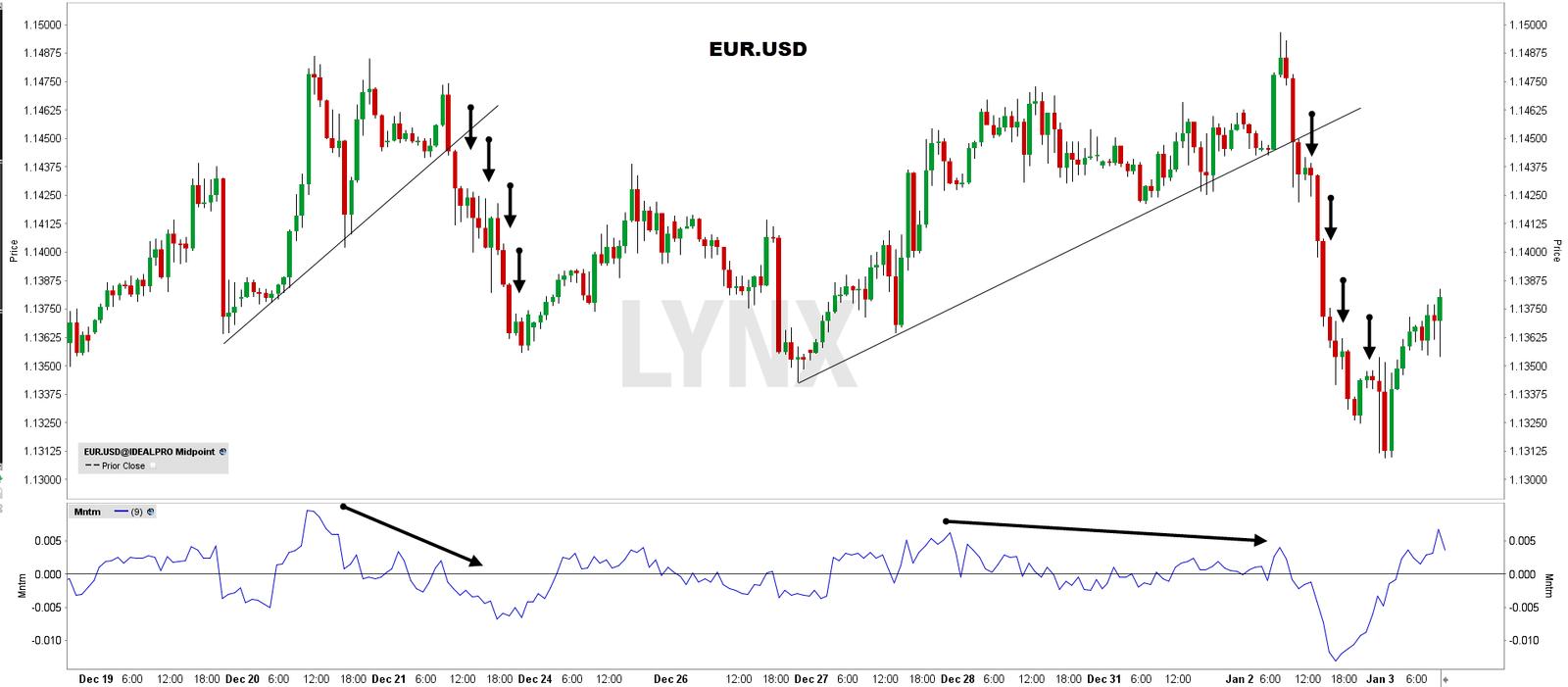 Momentum indicator LYNX - Momentum trading - daytrading handelstrategie