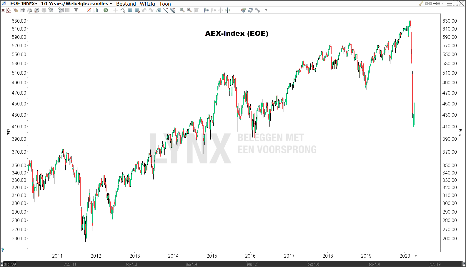 Koers AEX-index 10 jaar
