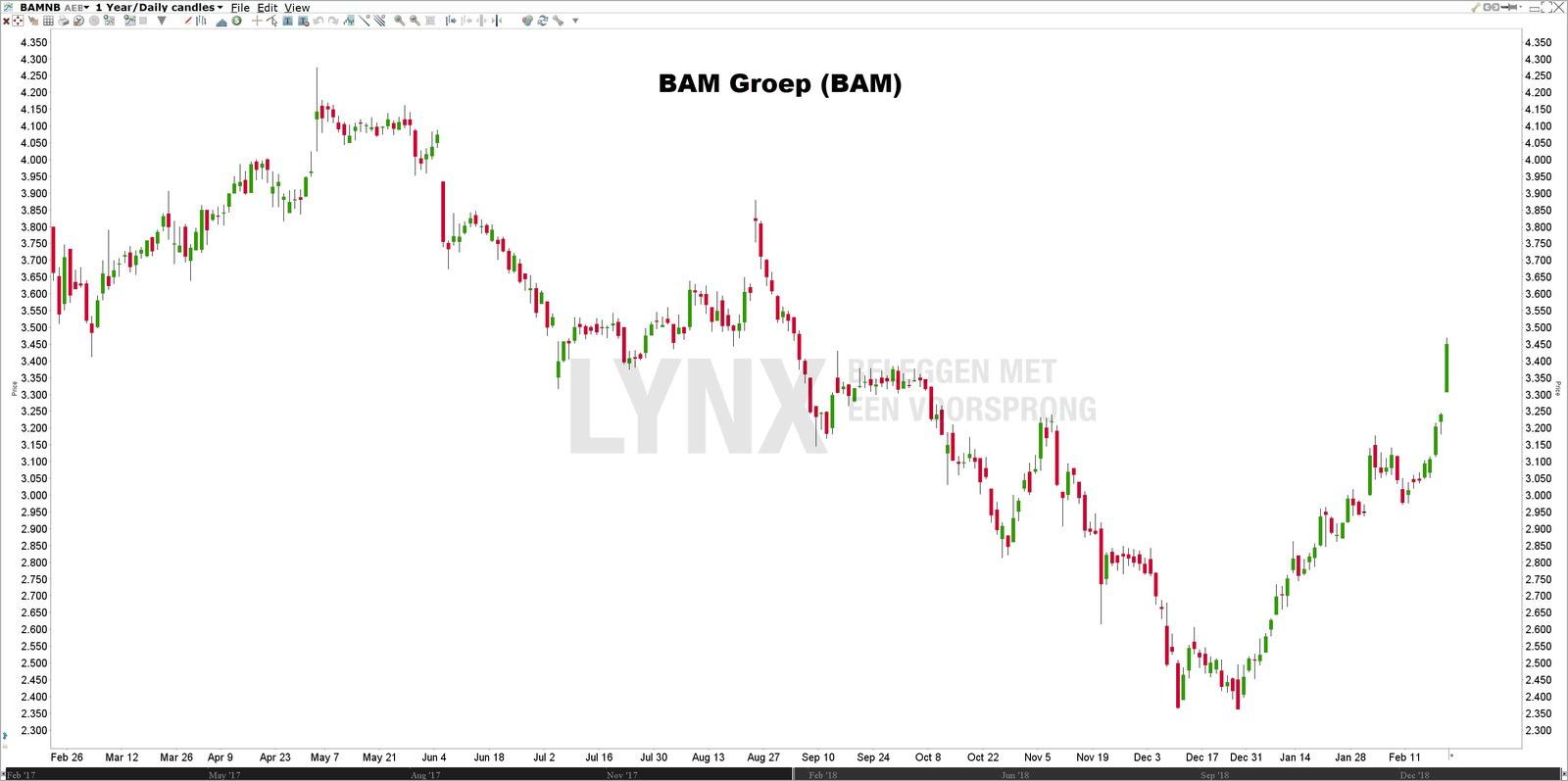 Koers Aandeel BAM Groep