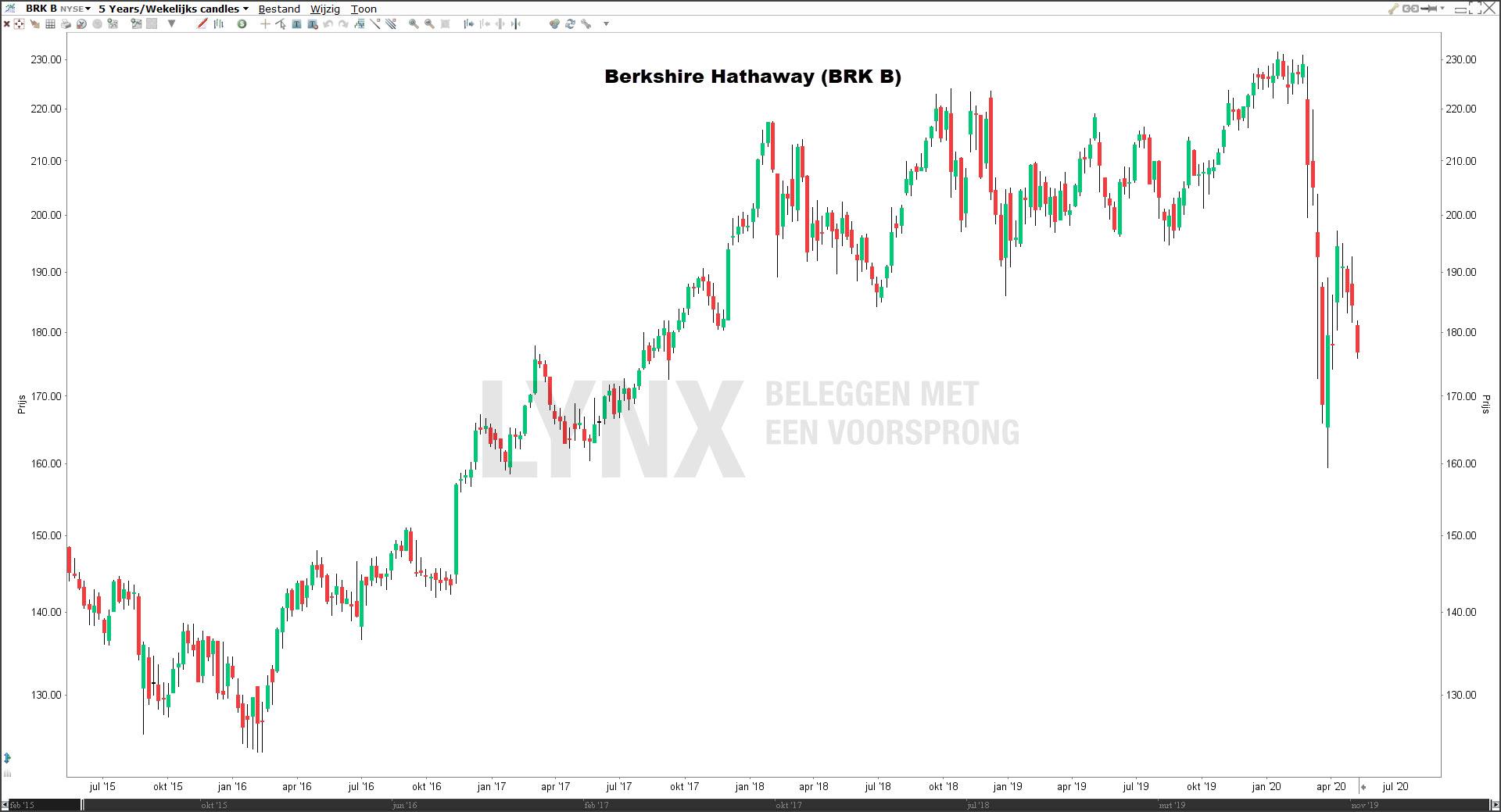 Koers Berkshire Hathaway 5 jaar
