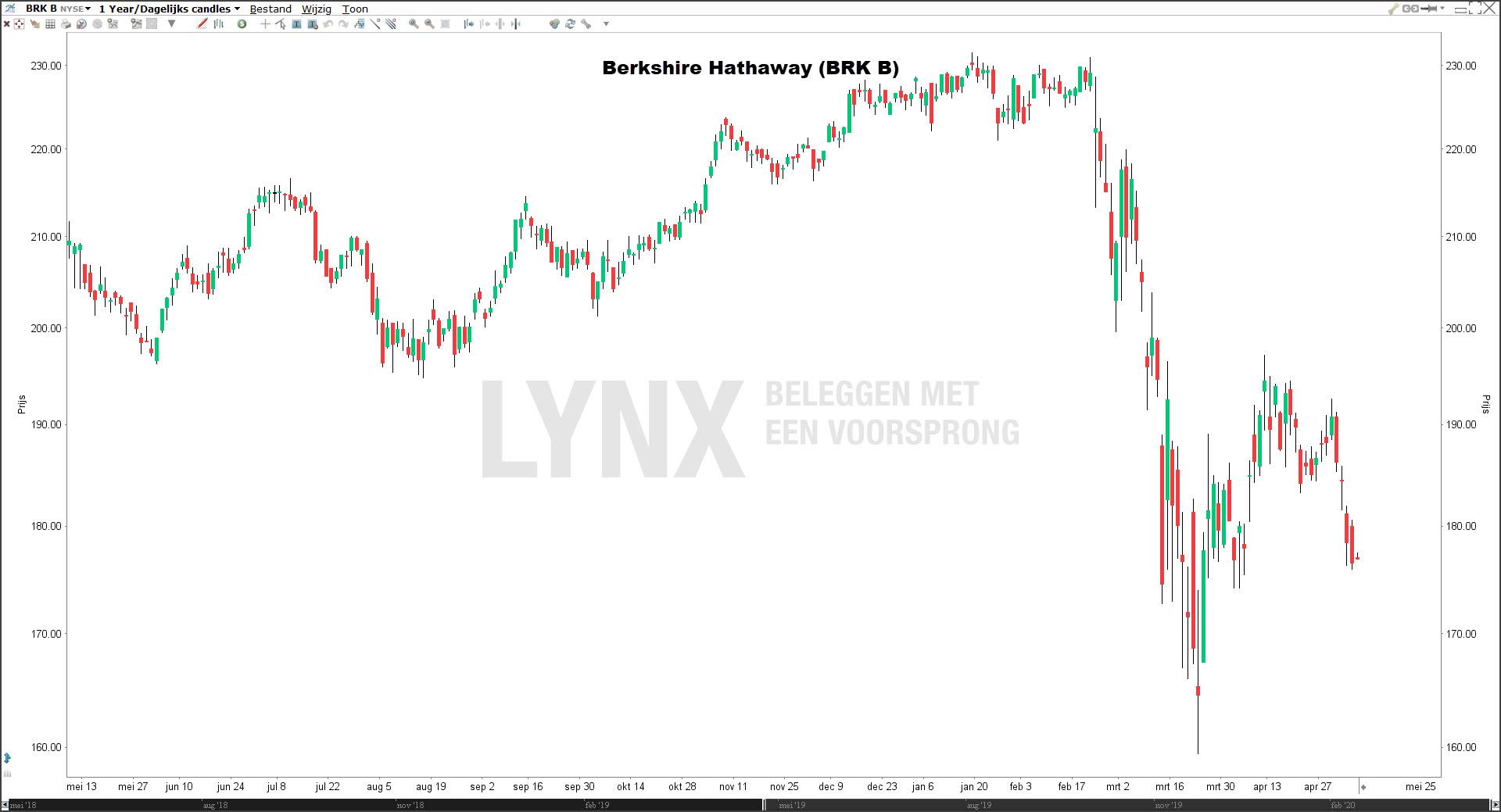 Koers Berkshire Hathaway aandeel