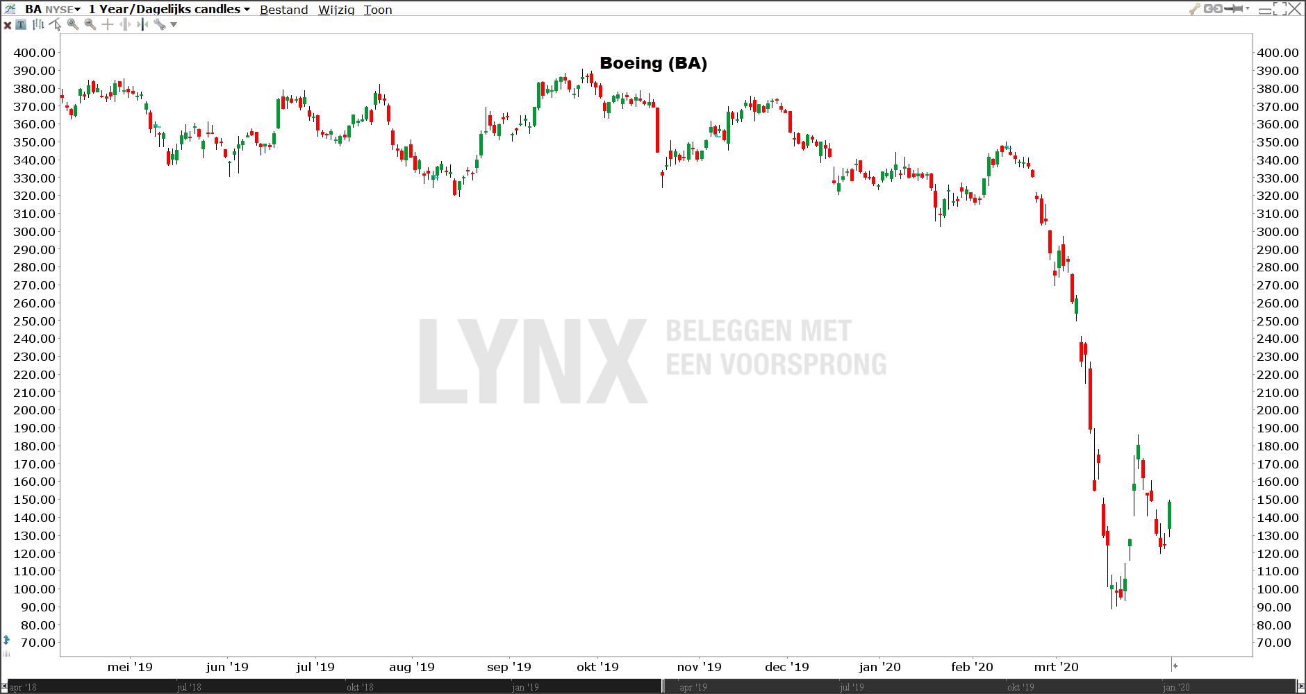 Koers Boeing aandeel | Koers aandeel Boeing | Boeing aandeel advies | Beleggen in Boeing