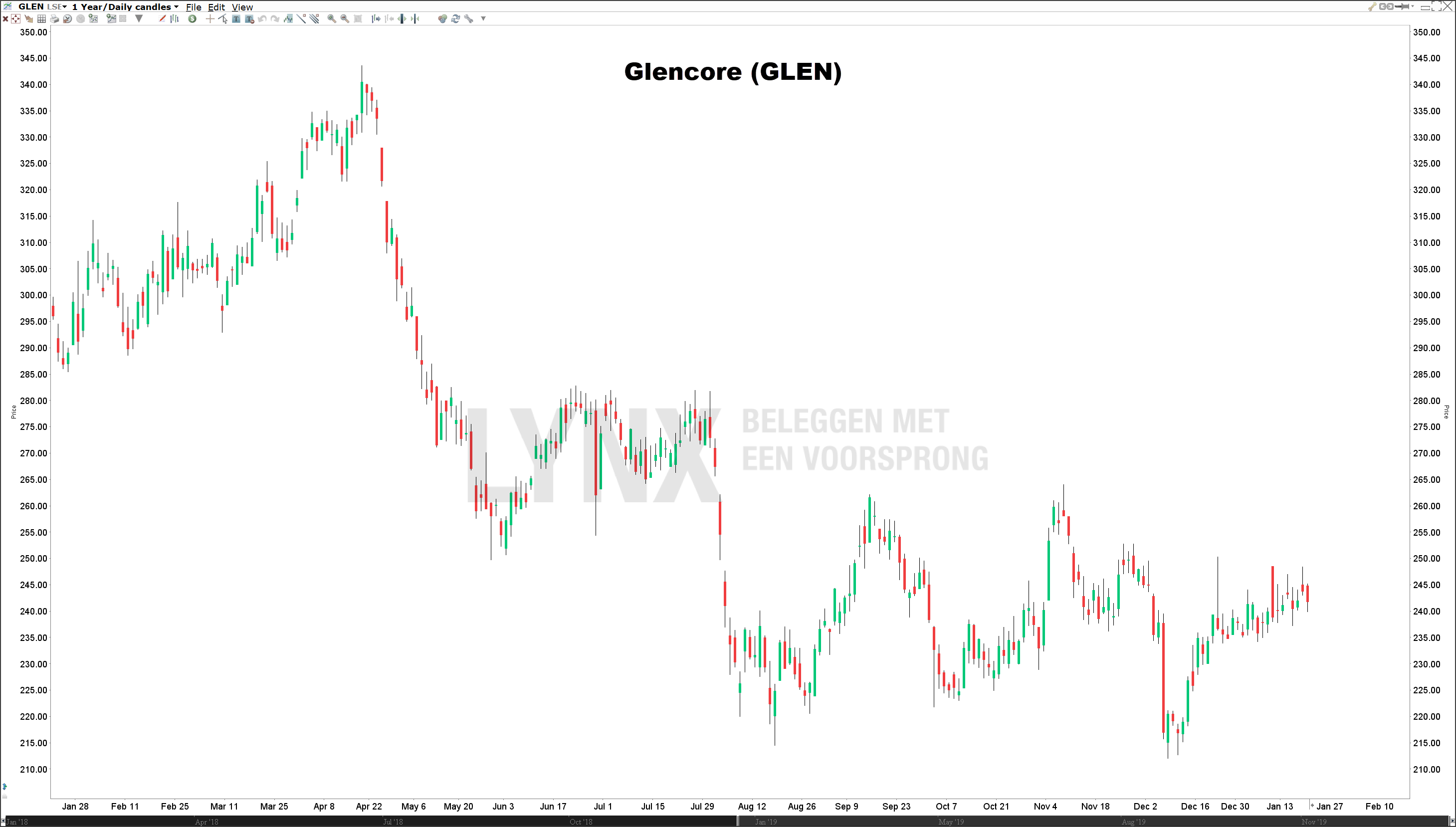 Koers Glencore aandeel