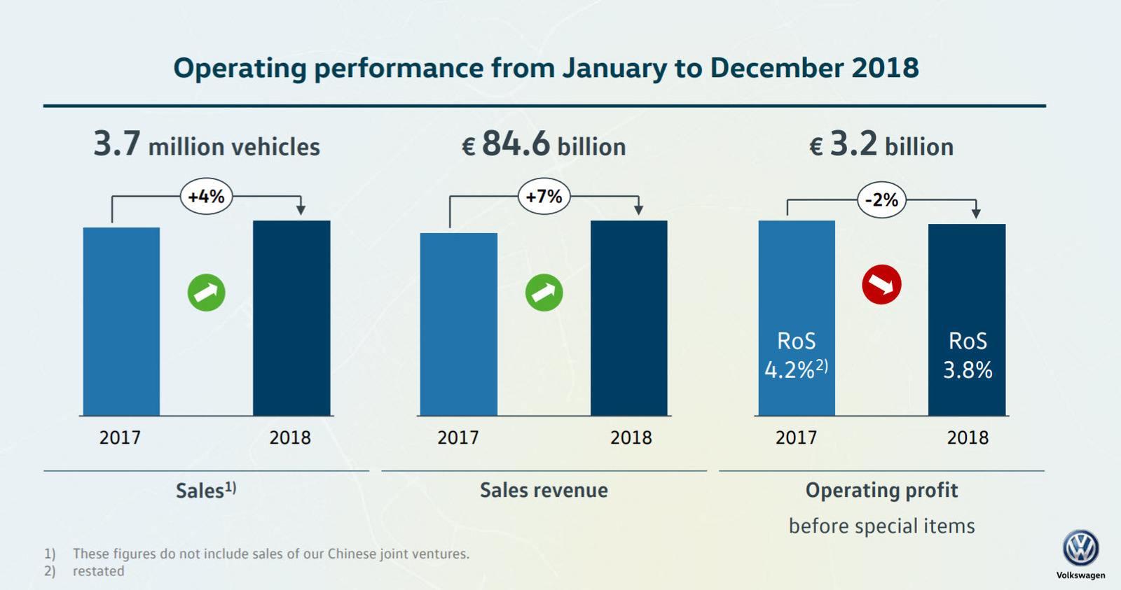 Het aandeel Volkswagen is in 2015 keihard afgestraft na het dieselschandaal.