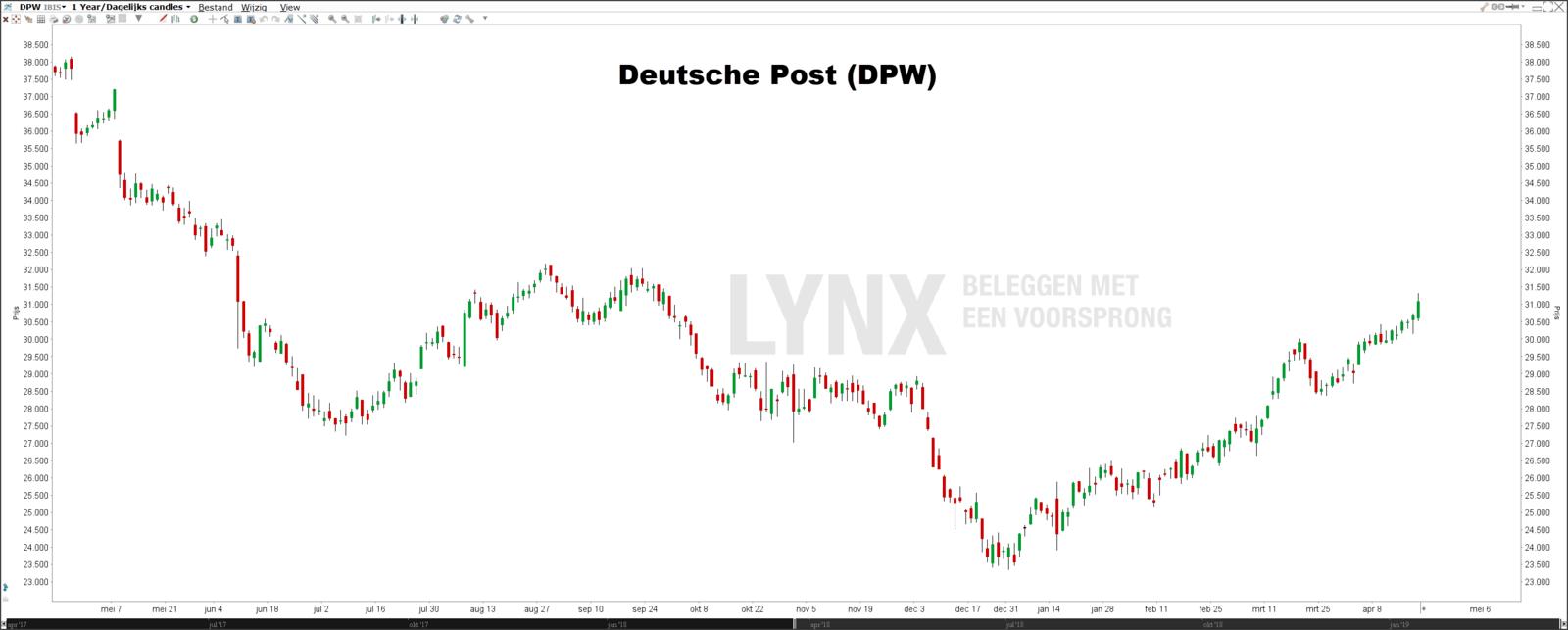 Beste DAX dividendaandelen koers Deutsche Post