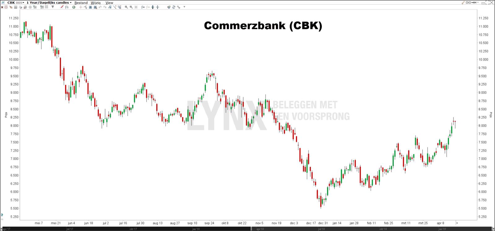 Beste Duitse dividendaandelen DAX Commerzbank