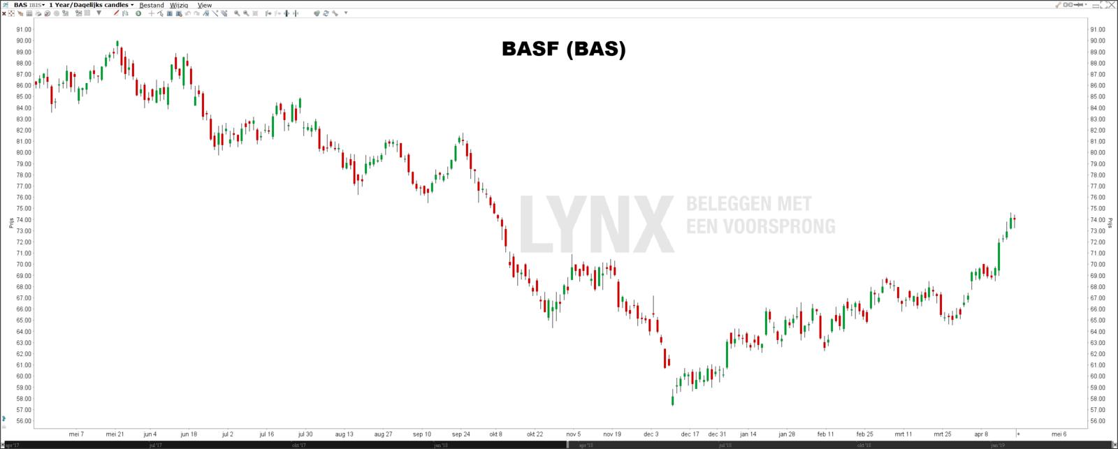 Beste dividendaandelen DAX BASF