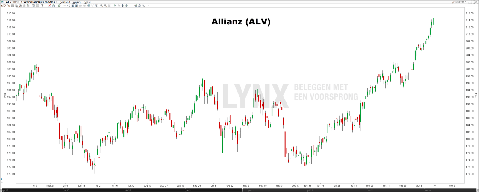 Koers Allianz-Beste Duitse dividendaandelen