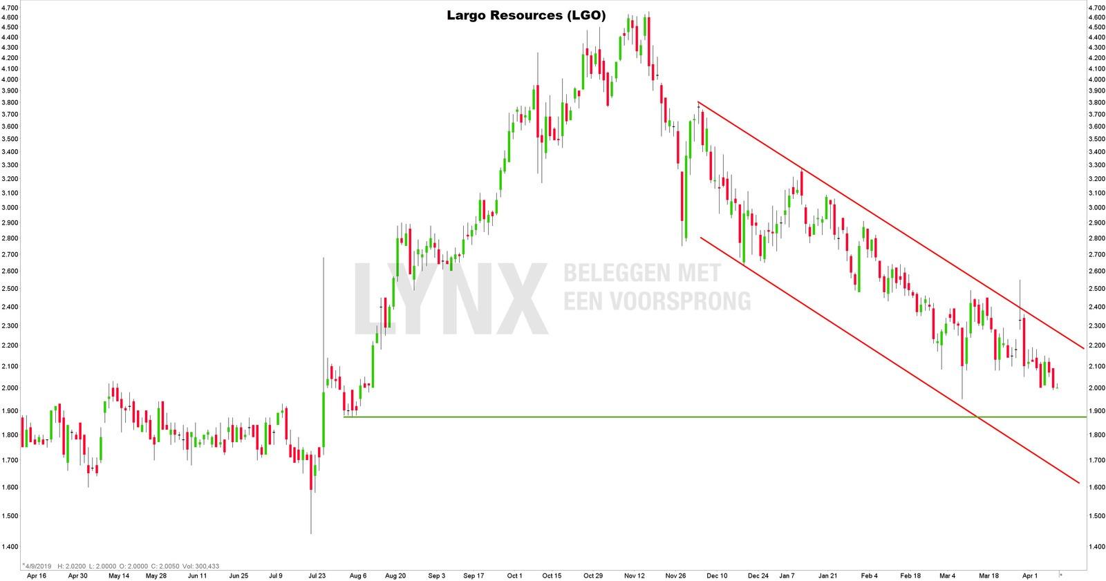Koersgrafiek Largo Resources - beleggen in vanadium aandelen