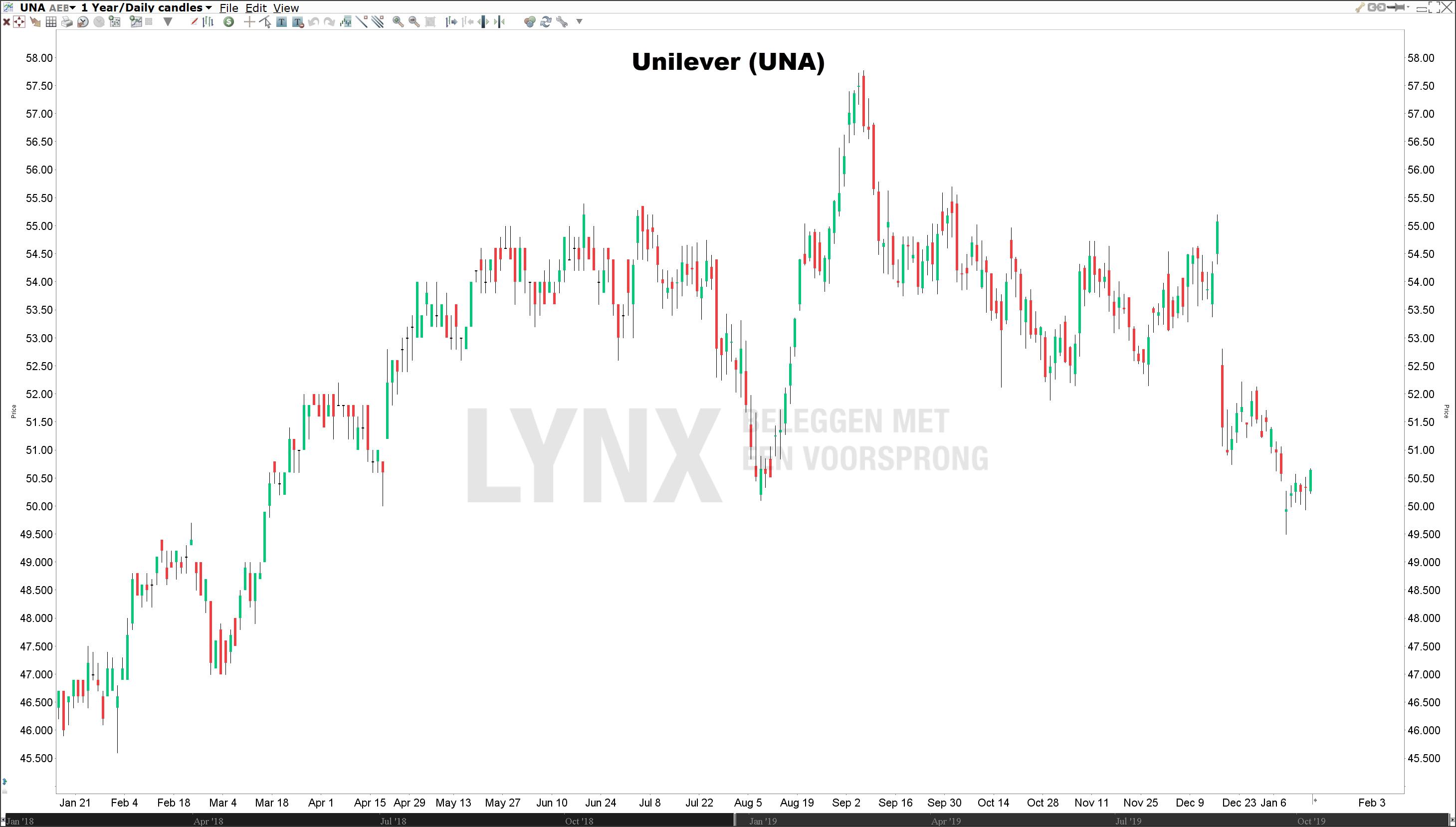 Koers Unilever aandeel