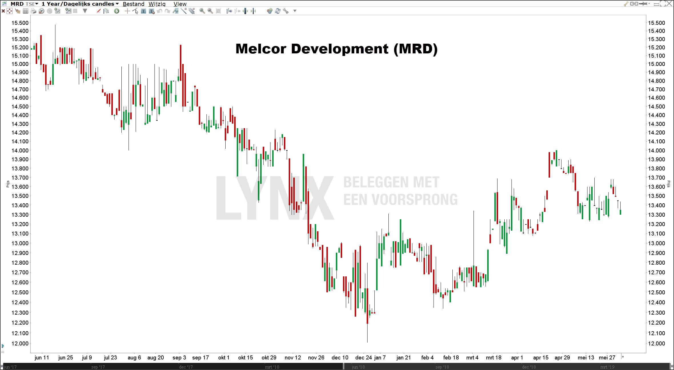 Beste small cap aandeel Melcor Development