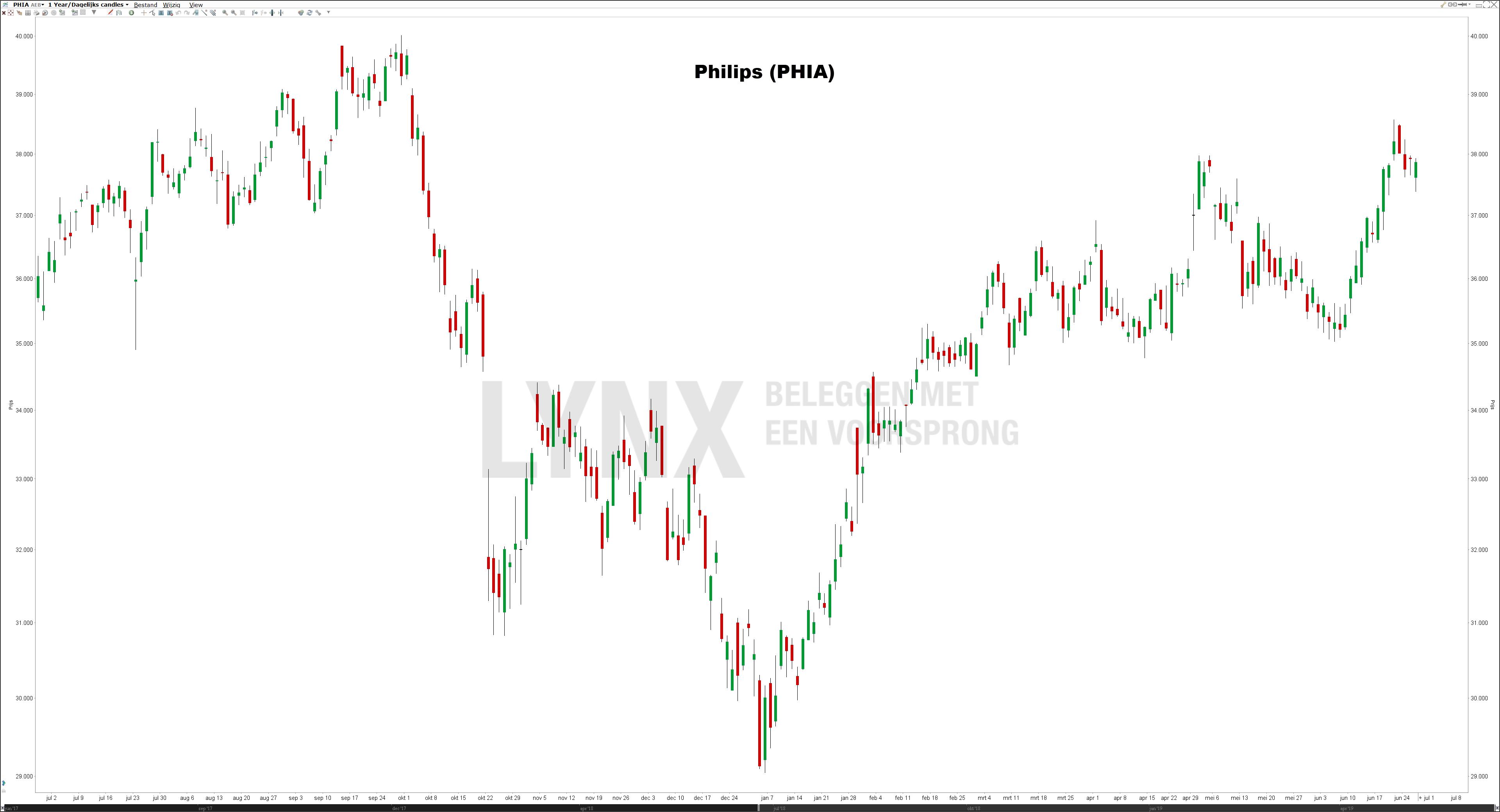 Koers Philips aandeel