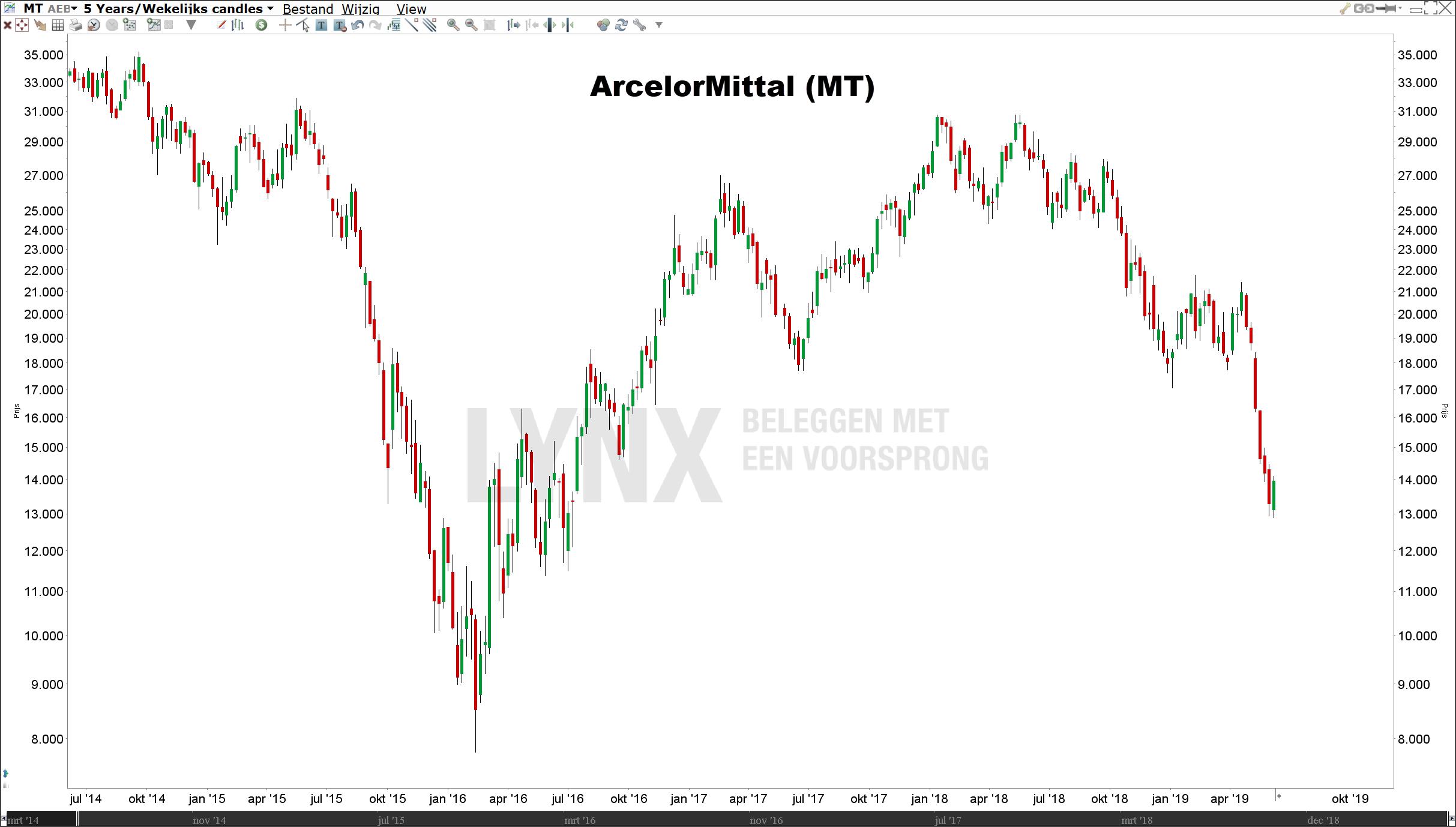 Koers aandeel ArcelorMittal (MT) beweegt op verwachtingen