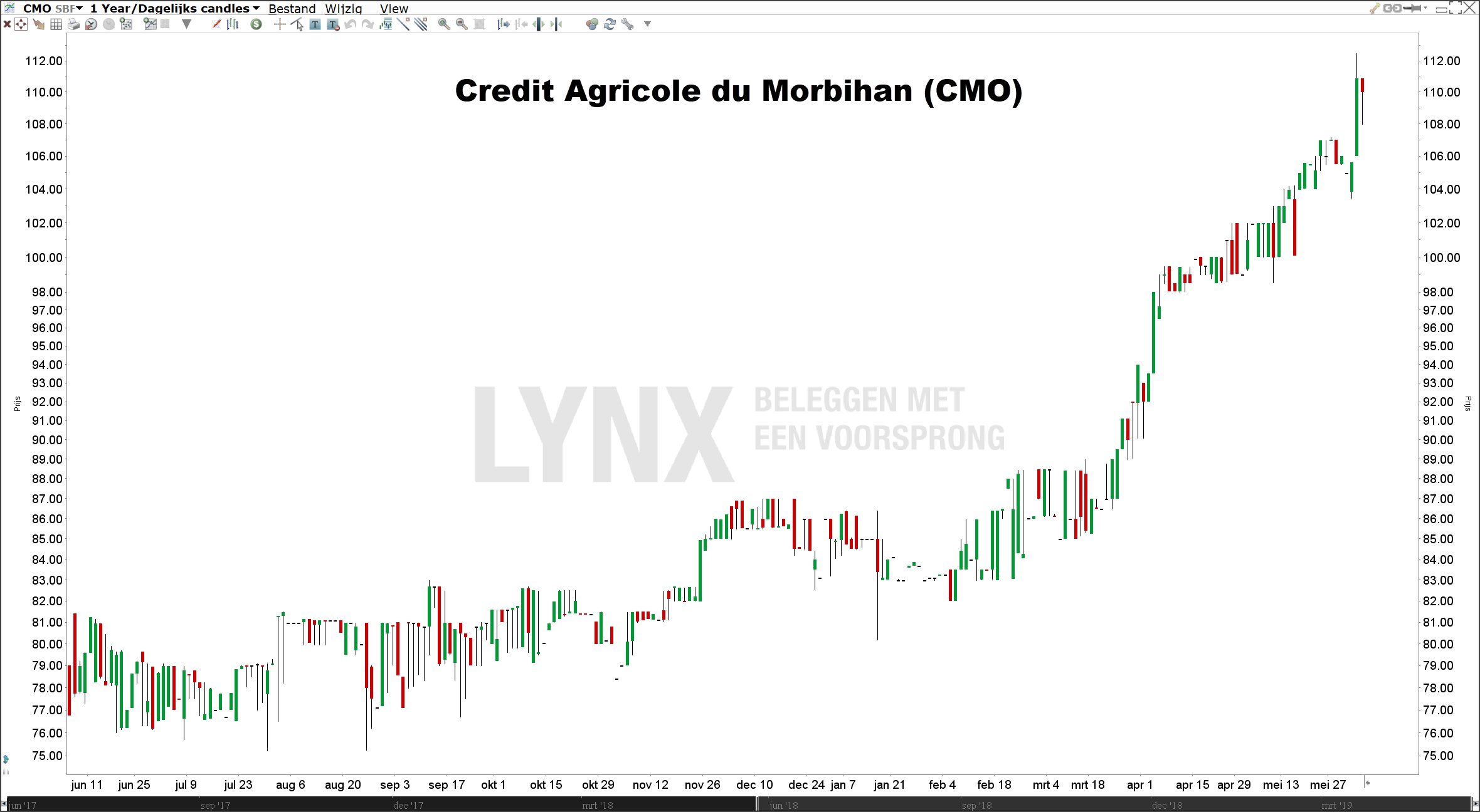 Small cap aandeel Credit Agricole du Morbihan
