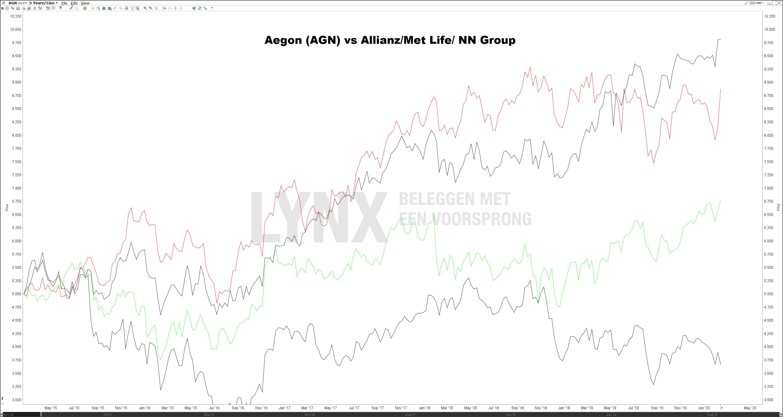 Aandeel Aegon vs Allianz Met Life en NN Group   Koers Aegon