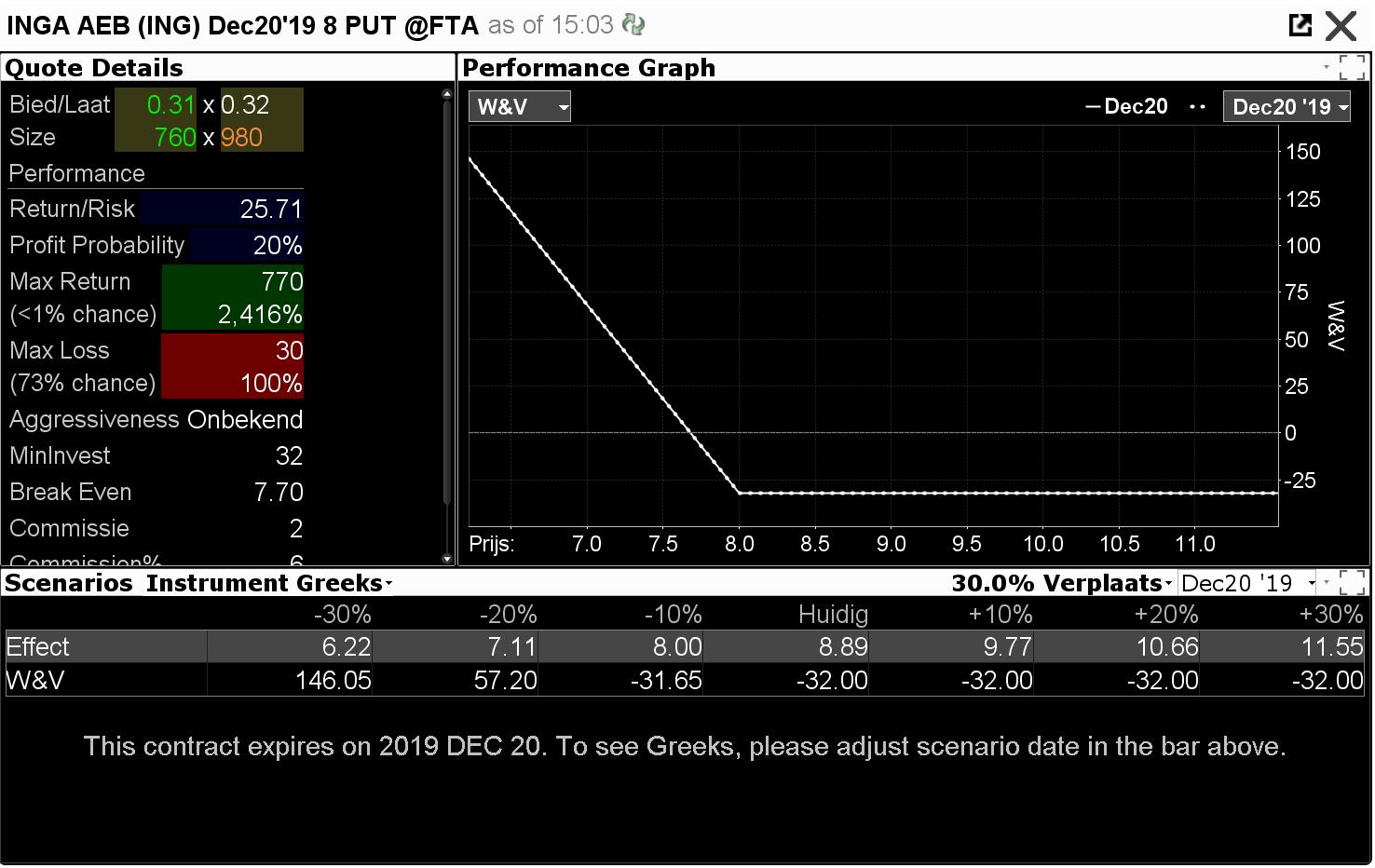 Aandelenopties - Performance graph put ING