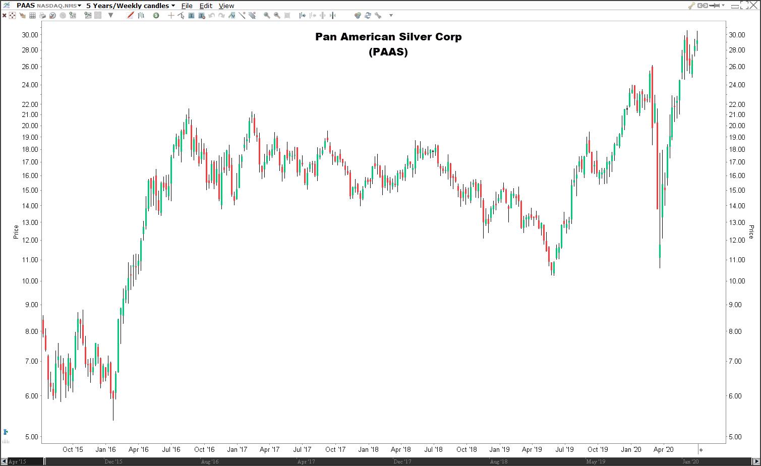 Beste zilvermijn aandelen: aandeel Pan American Silver Corp (PAAS)