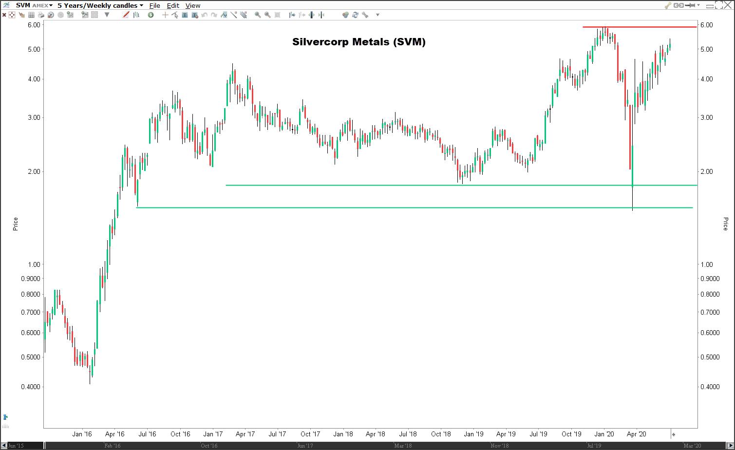 Beste zilvermijn aandelen: aandeel Silvercorp Metals (SVM)