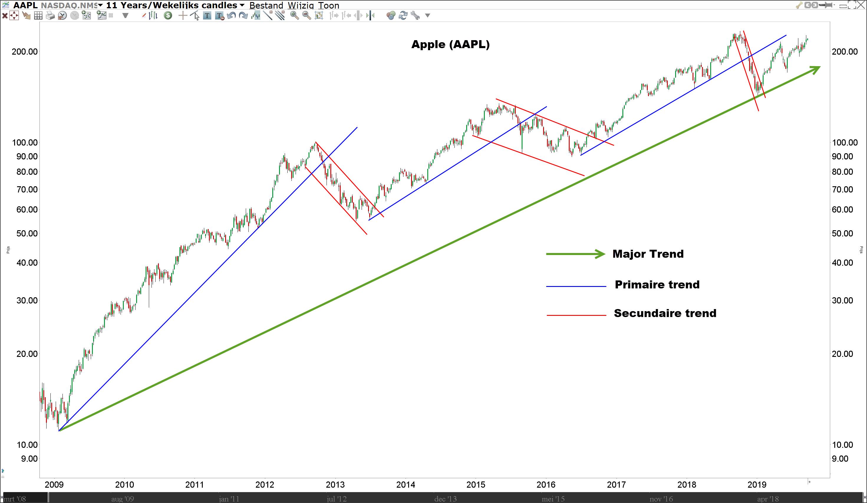 Dow Theory van Charles Dow uitgelegd - 3 trendbewegingen