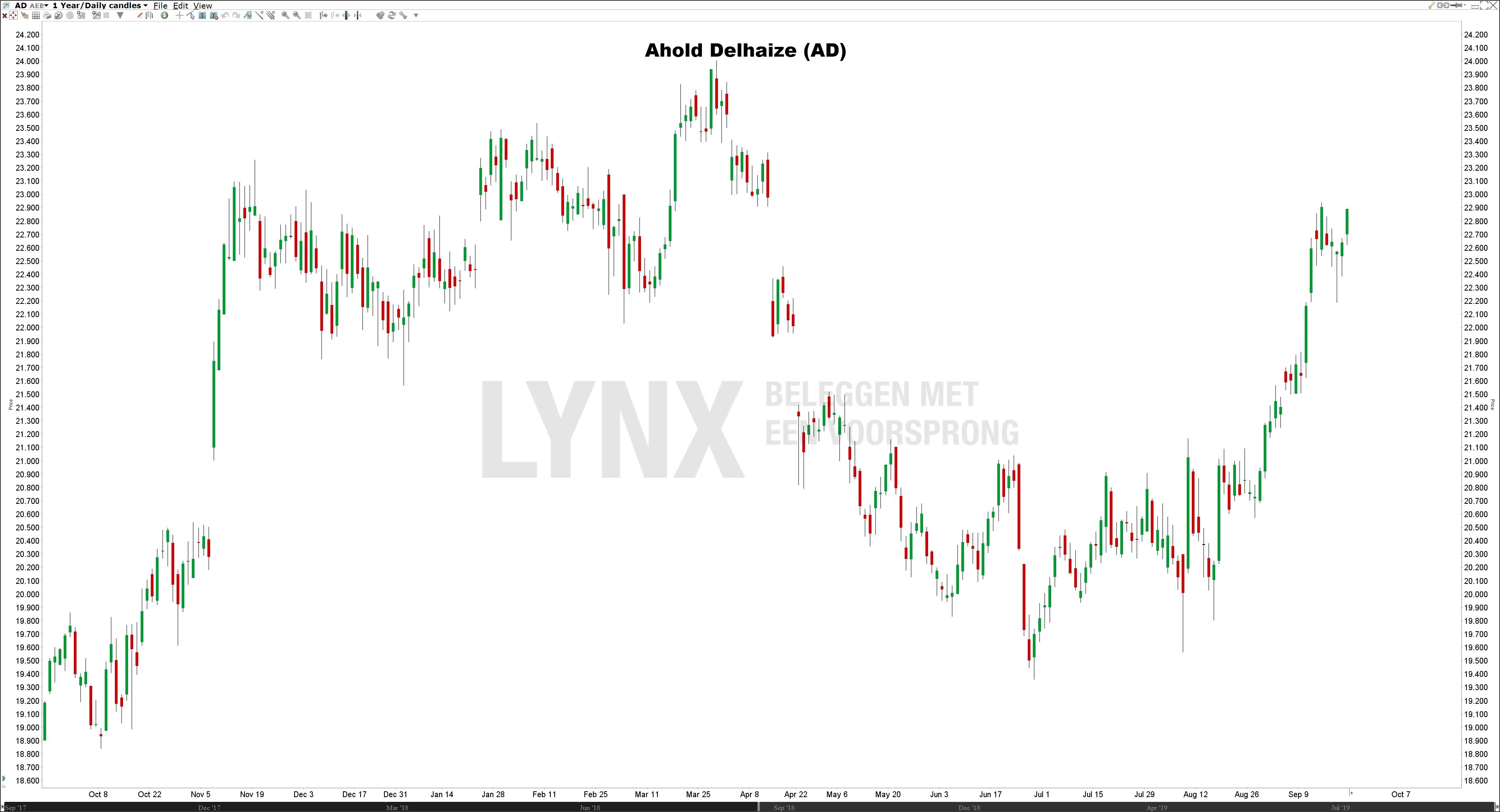 Koers Ahold Delhaize - De beste defensieve aandelen