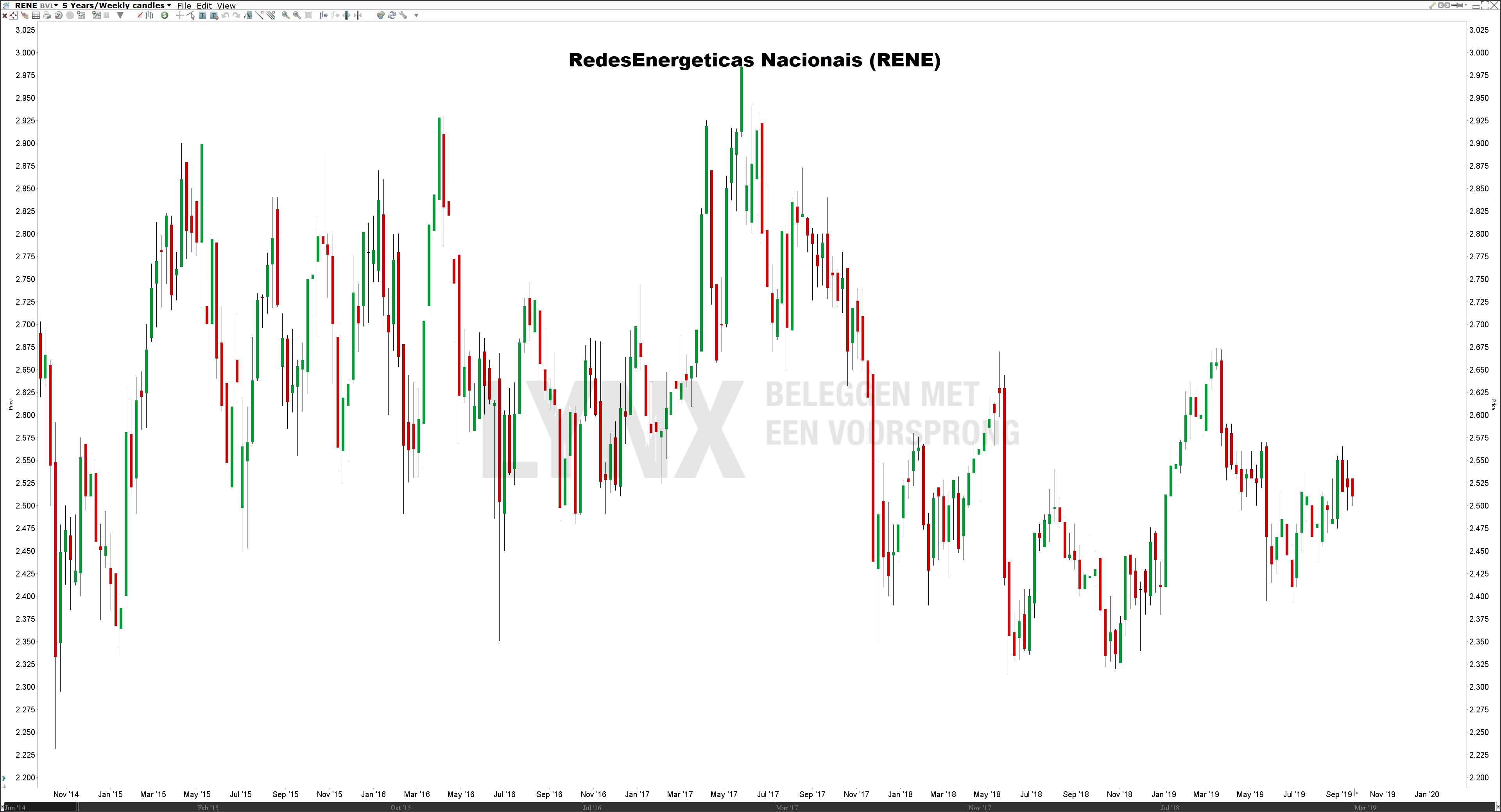 Koers RENE - De beste defensieve aandelen
