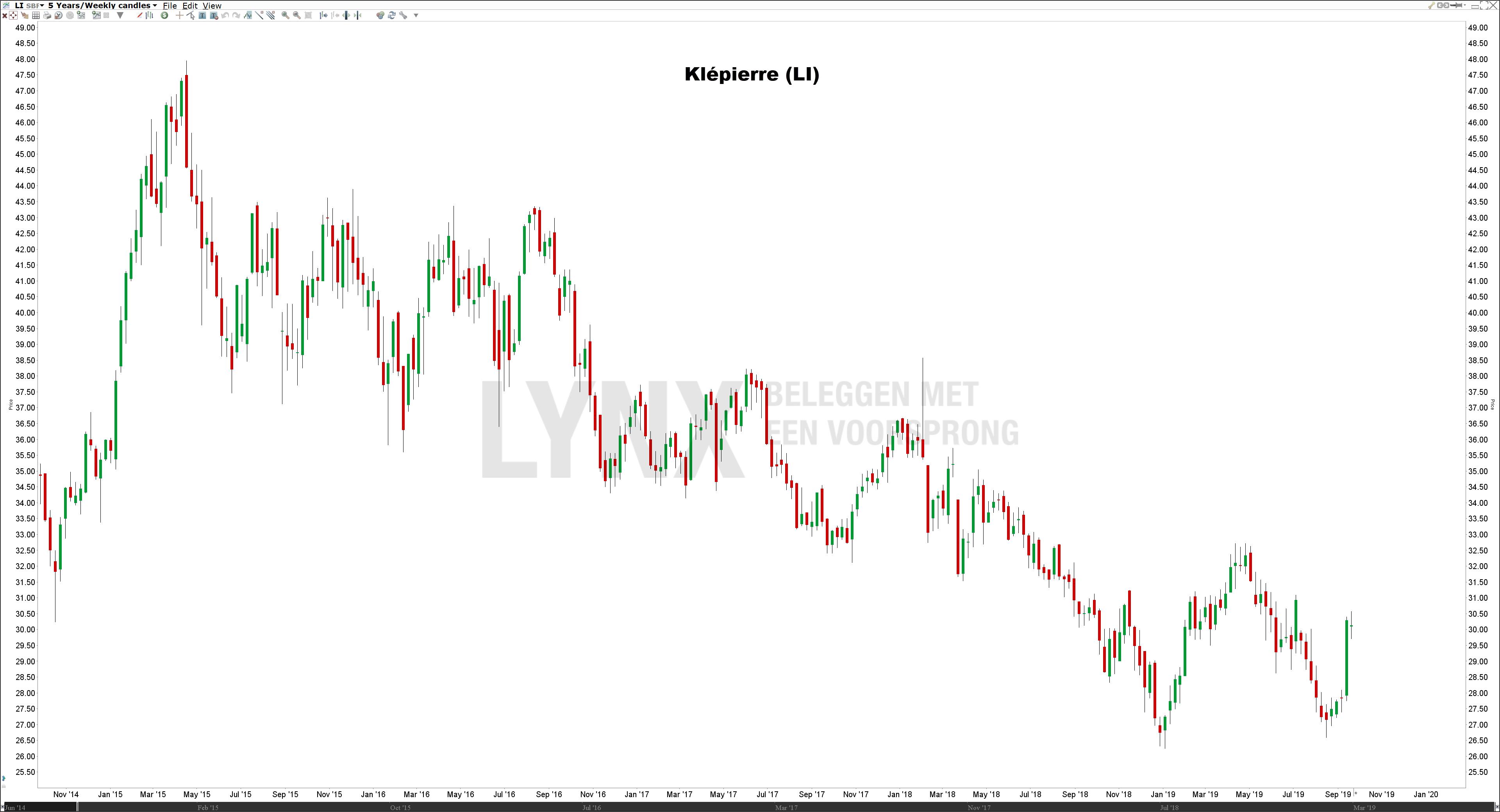 Koers aandeel Klépierre - De beste defensieve aandelen