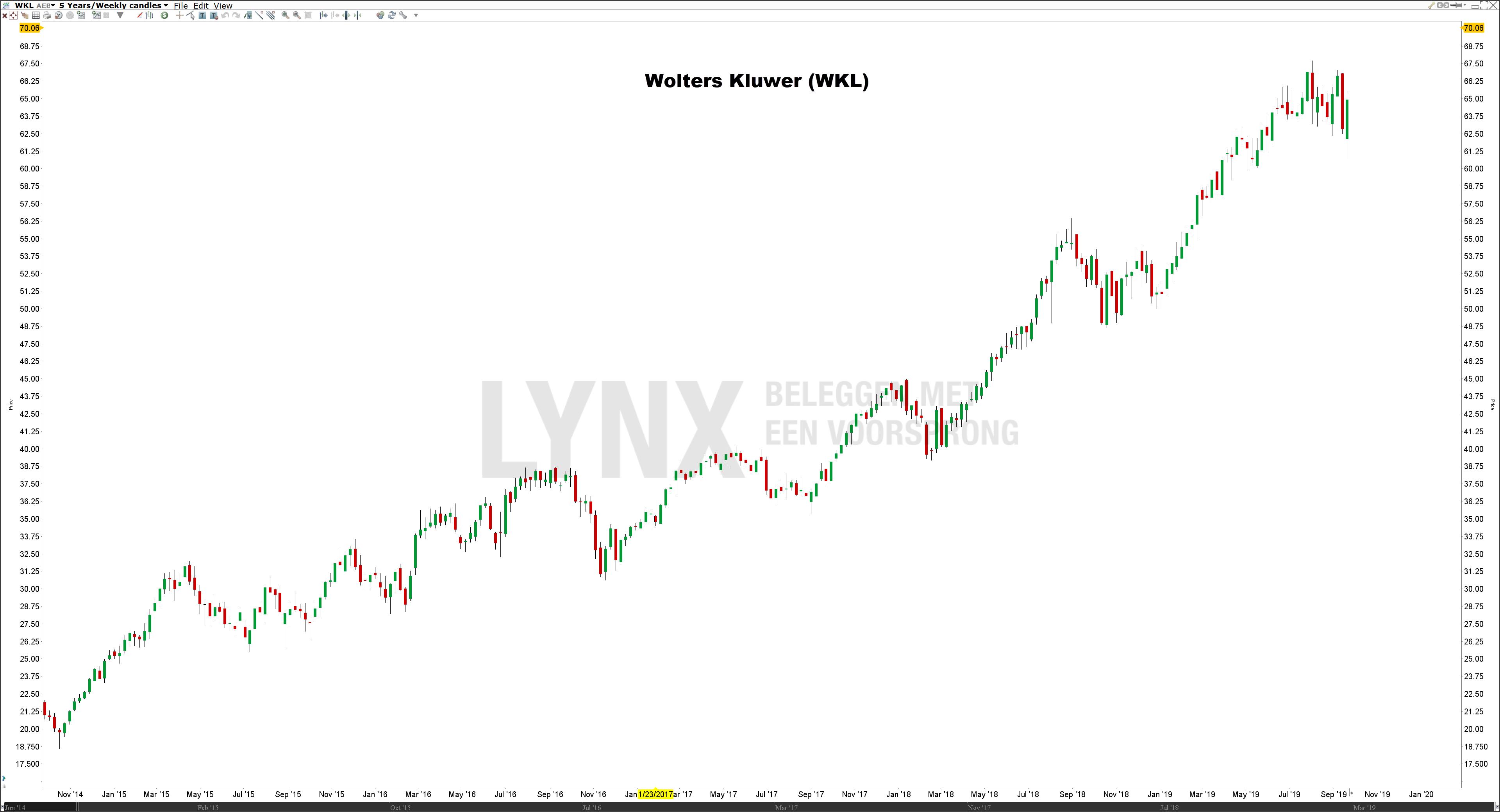 Koers aandeel Wolters Kluwer (WKL) - De beste defensieve aandelen