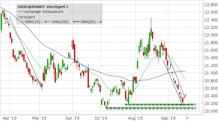 Xtrackers Short DAX ETF - grafiek
