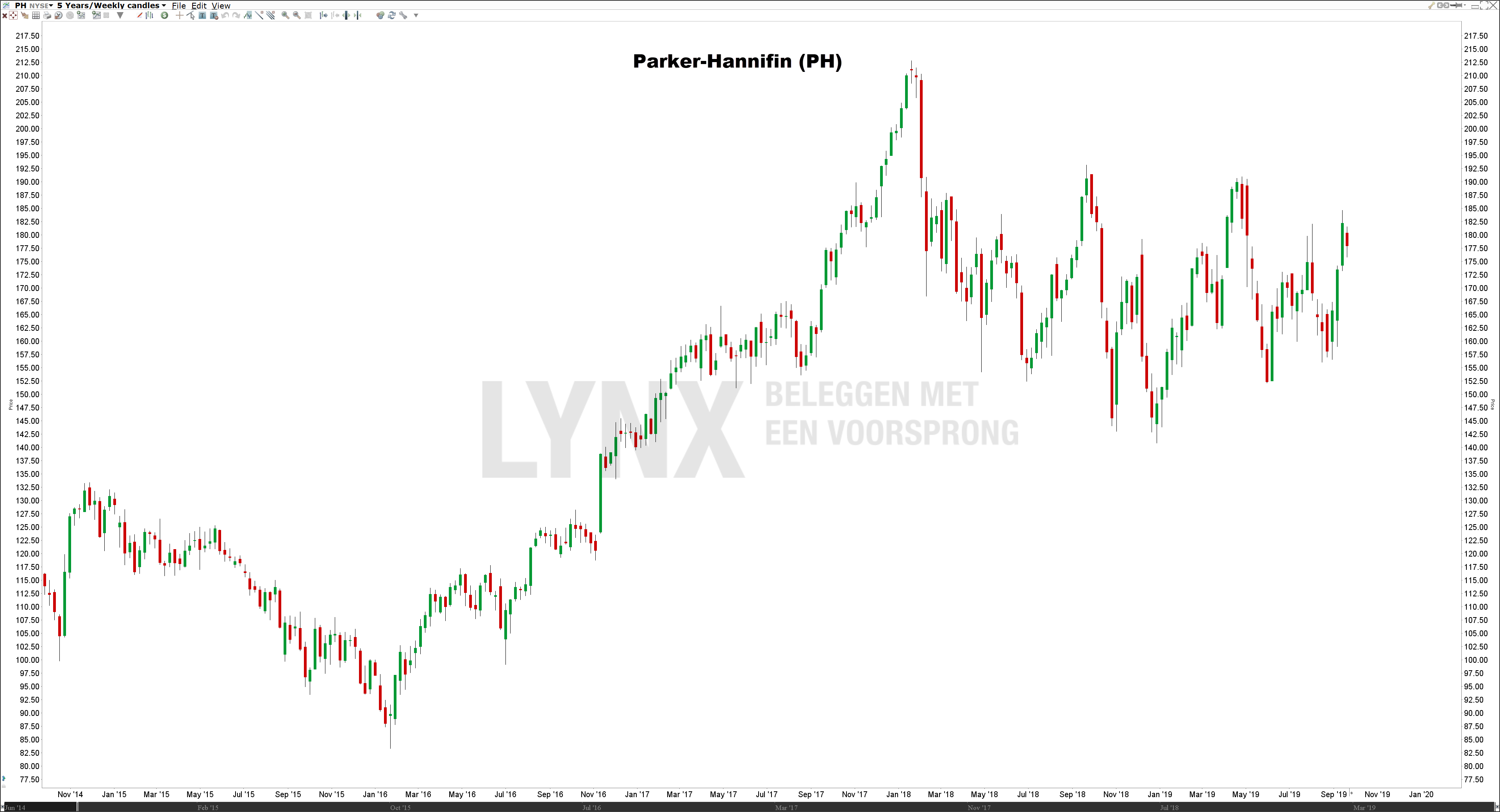 Koers Parker-Hannifin - De beste defensieve aandelen