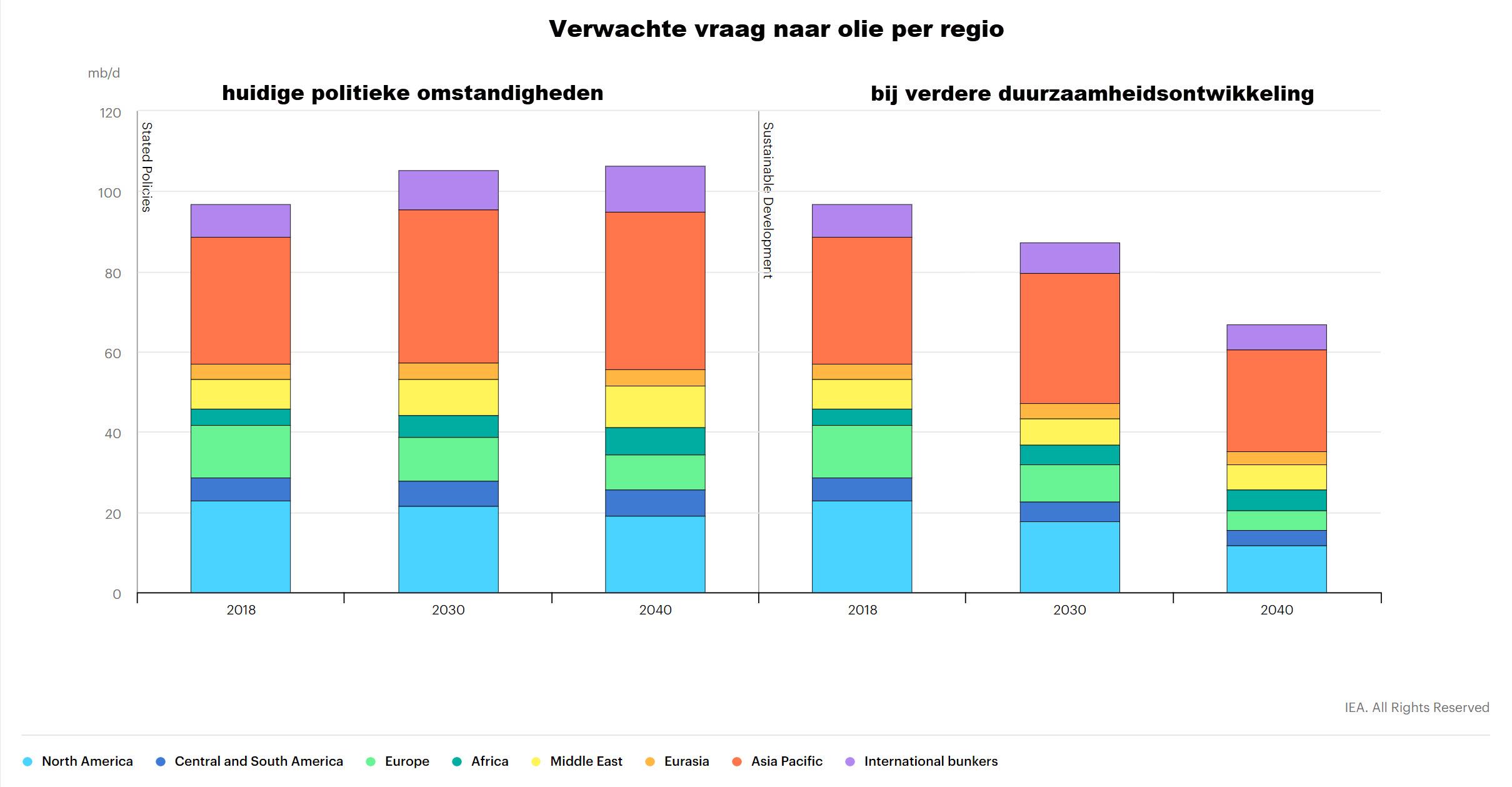 Verwachte vraag naar olie per regio