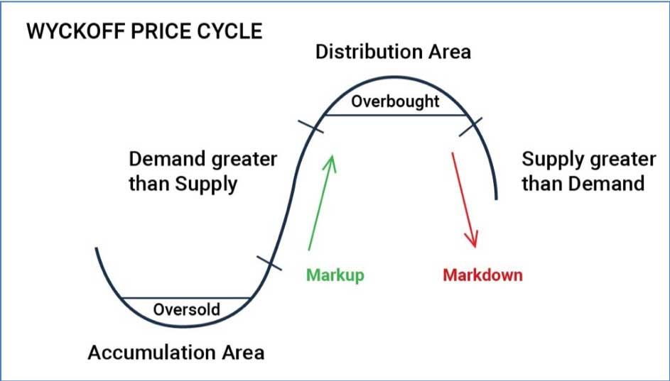Dow Theory van Charles Dow uitgelegd - Price Cycle