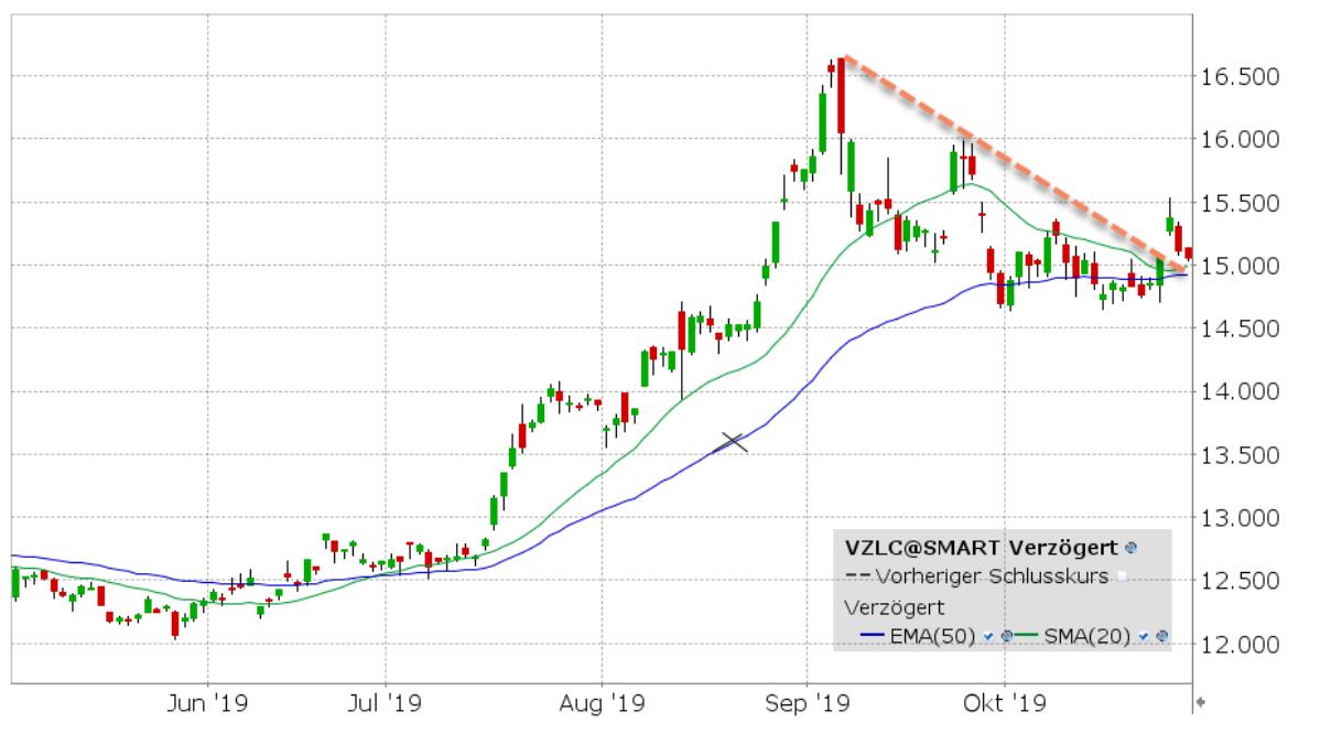 30-10-19 VZLC grafiek