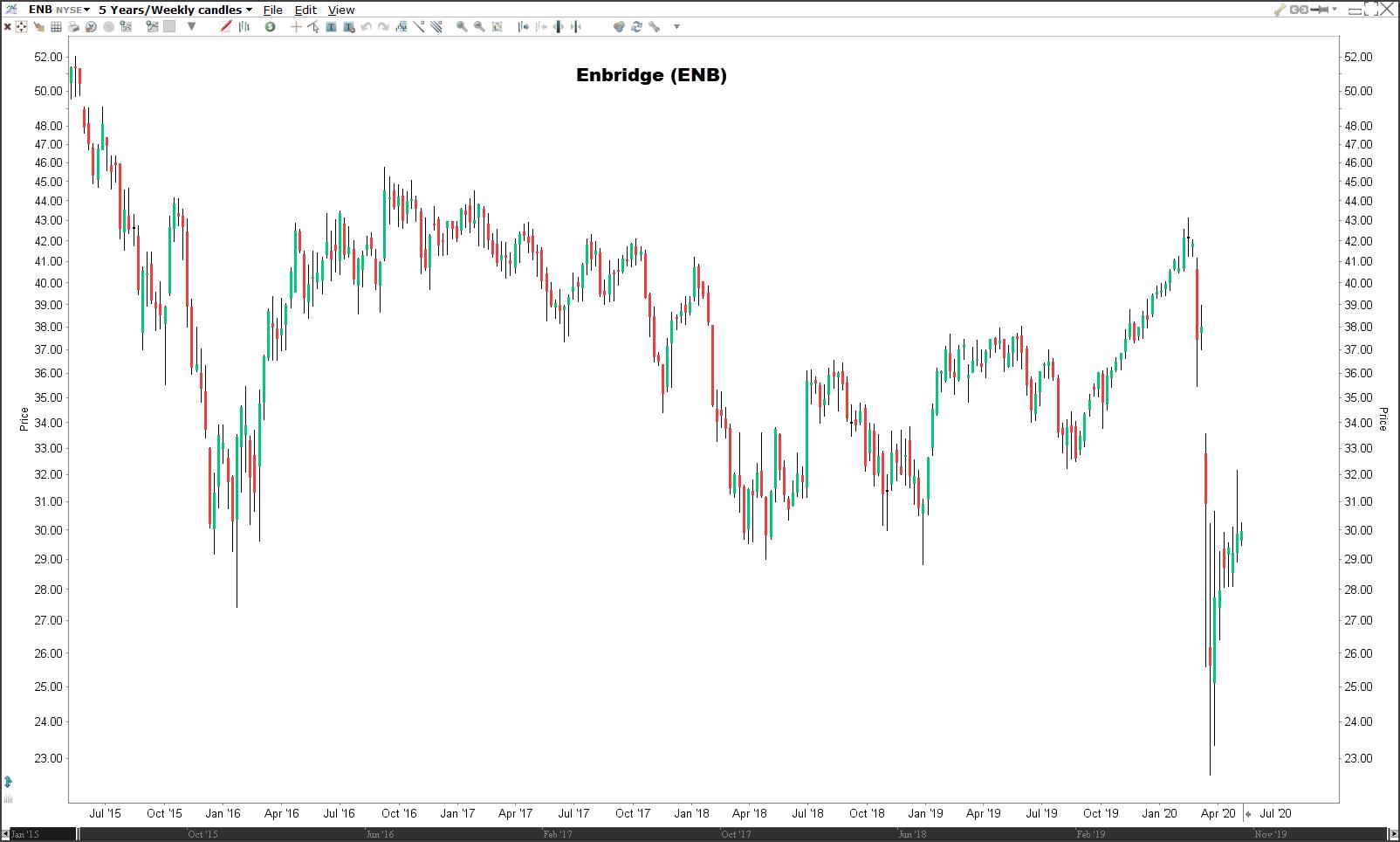 Beleggen in olie-aandelen Enbridge