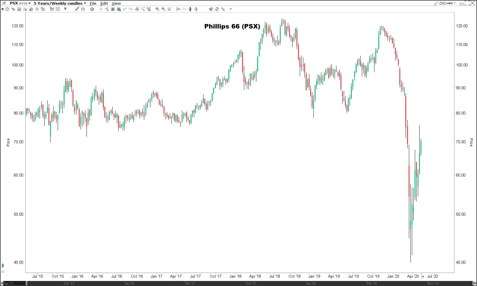 Beleggen in olie-aandelen Phillips 66