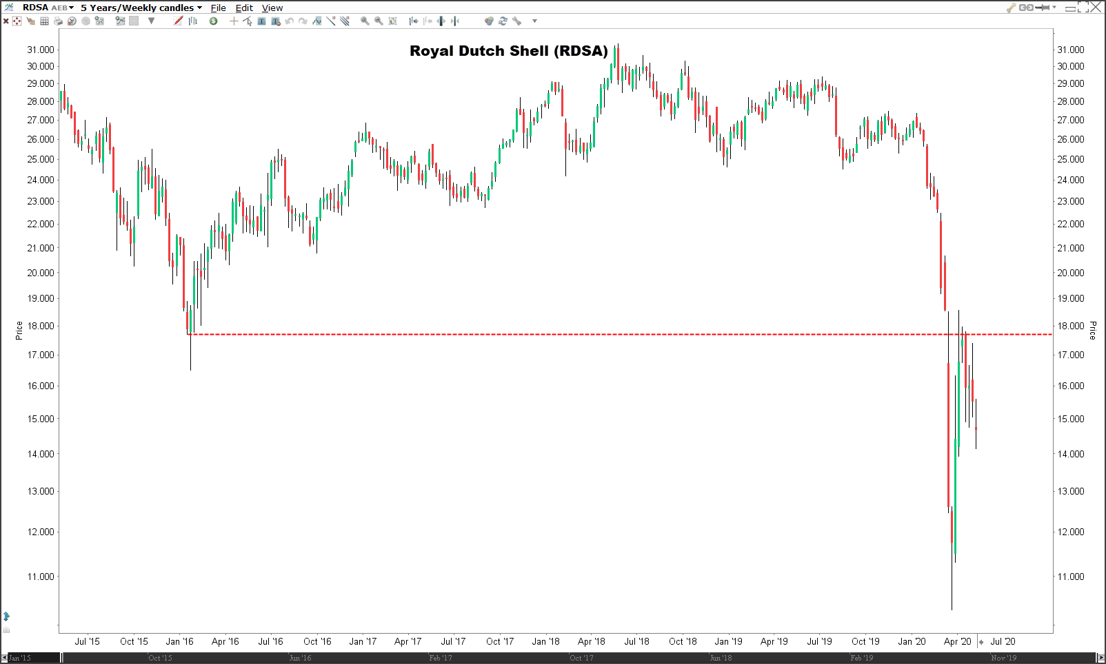 Beleggen in olie-aandelen Shell