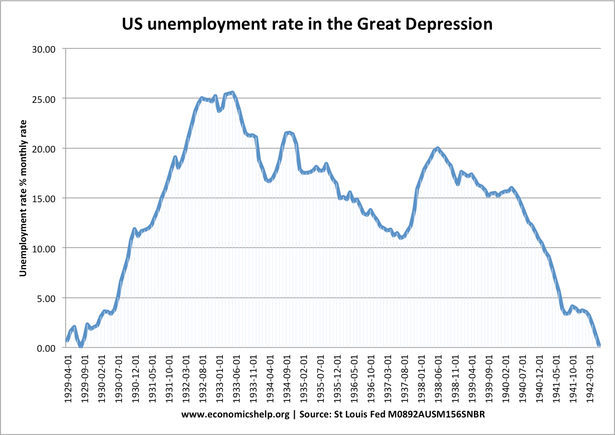 US Unemployment rate in the Great Depression