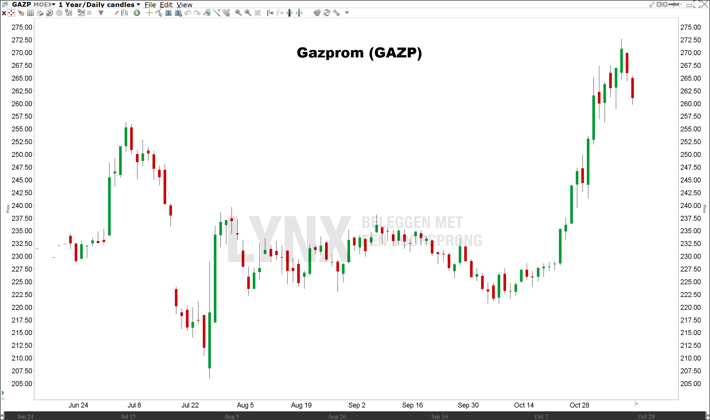 Koers Gazprom   Beleggen in de beste Russische aandelen