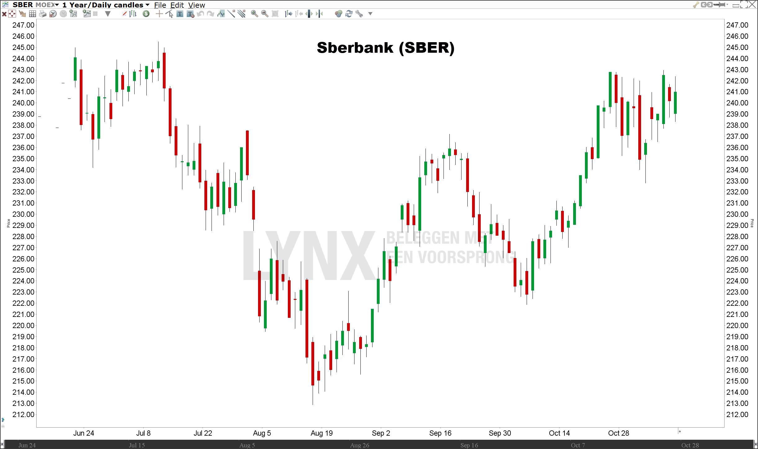 Koers Sberbank   Beleggen in de beste Russische aandelen
