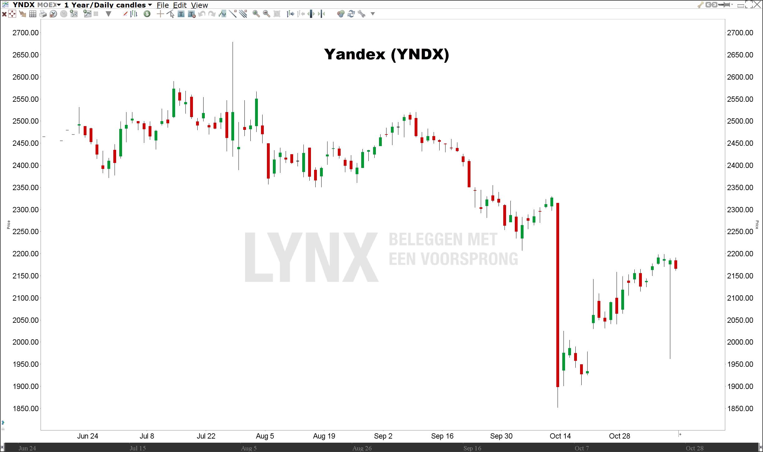 Koers Yandex   Beleggen in de beste Russische aandelen