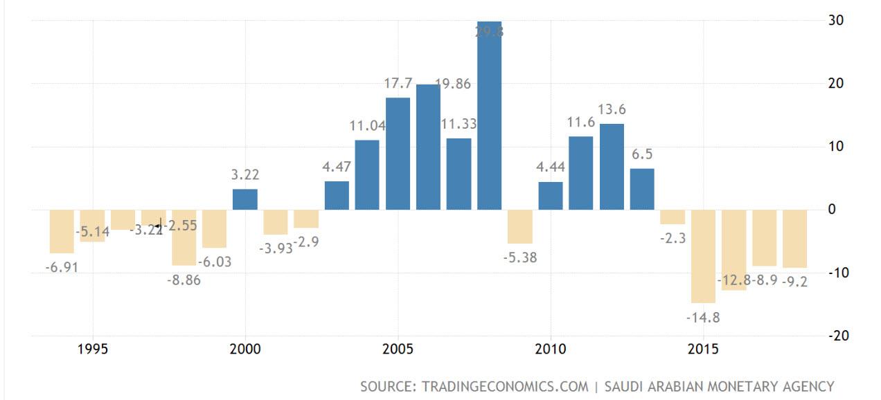 Saoedi-Arabië overheidsbalans | Beursgang Saudi Aramco