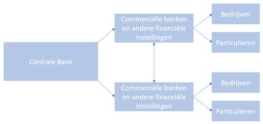 Centrale bank kwantitatieve versoepeling