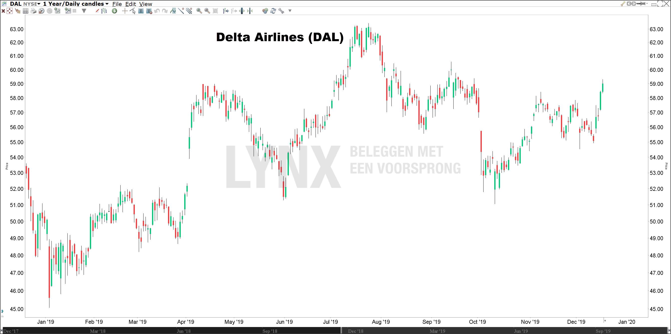 Koers Delta Airlines Beste aandeel 2020